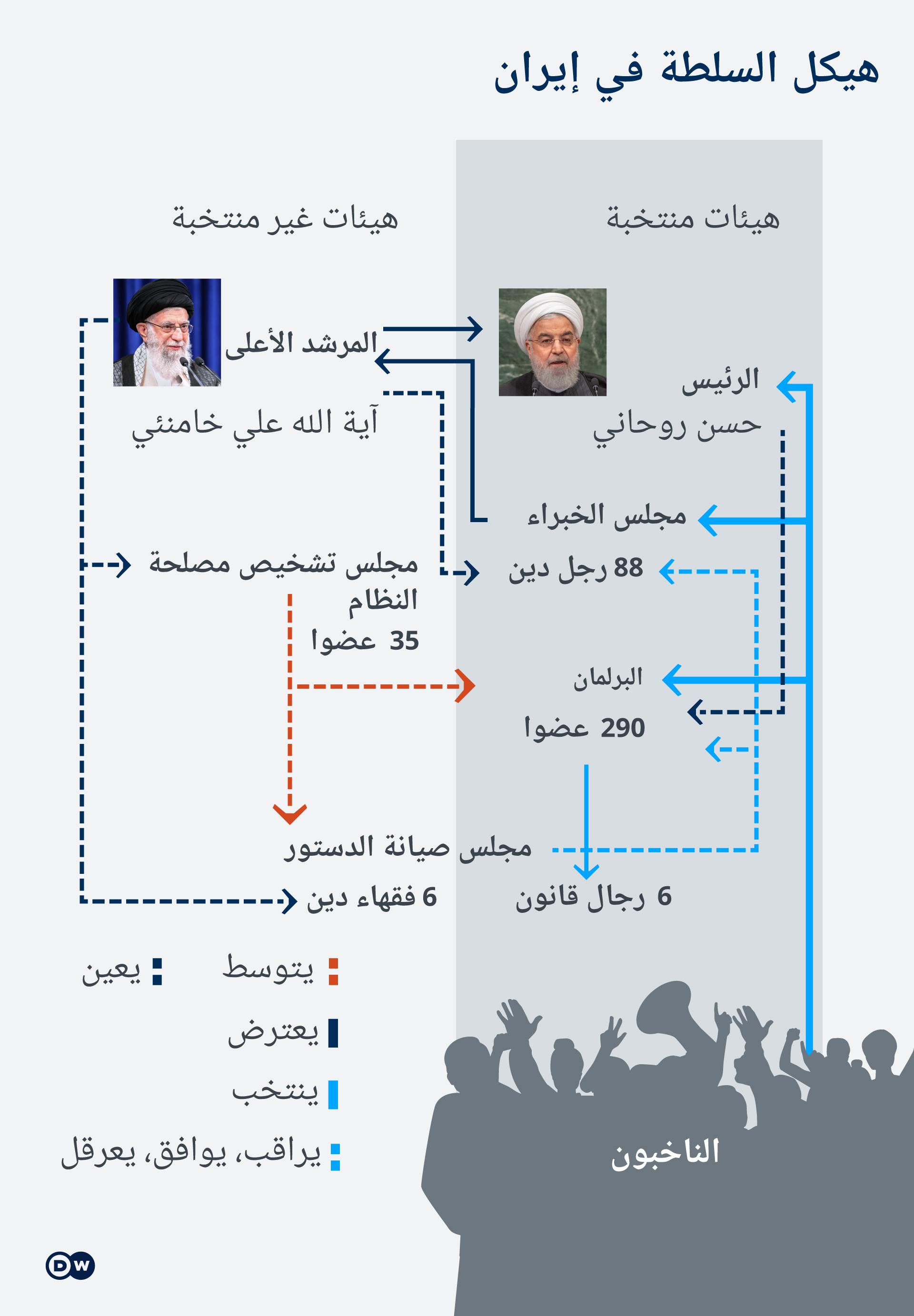 هيكلية السلطة في إيران