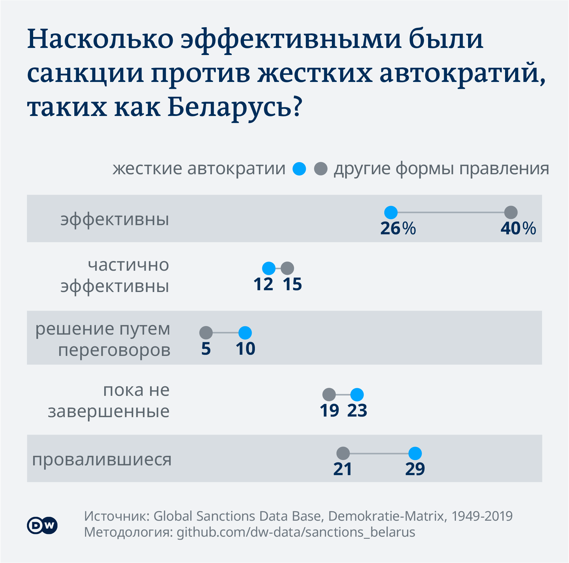 Data visualization Sanctions autocraties vs other government forms - Russian