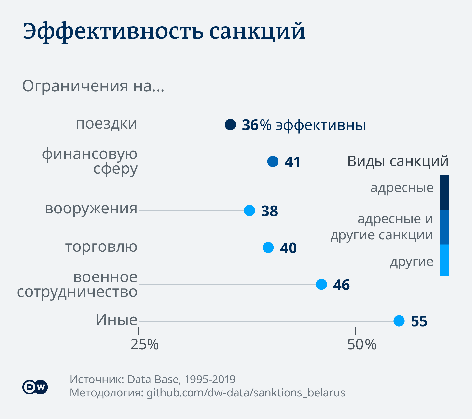 Data visualization success rates of sanctions - Russian