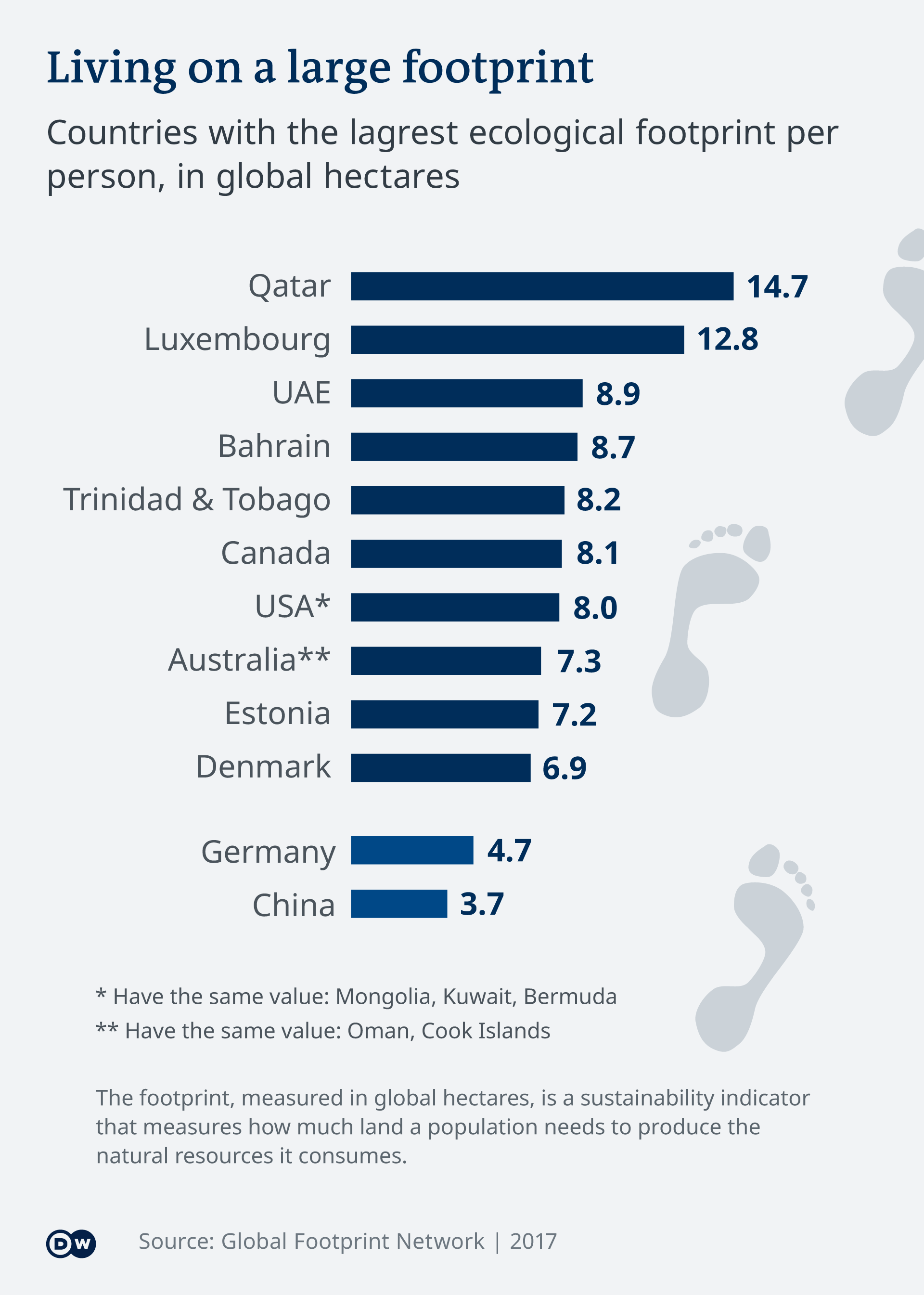 Klimatski otisak za neke zemlje u svijetu