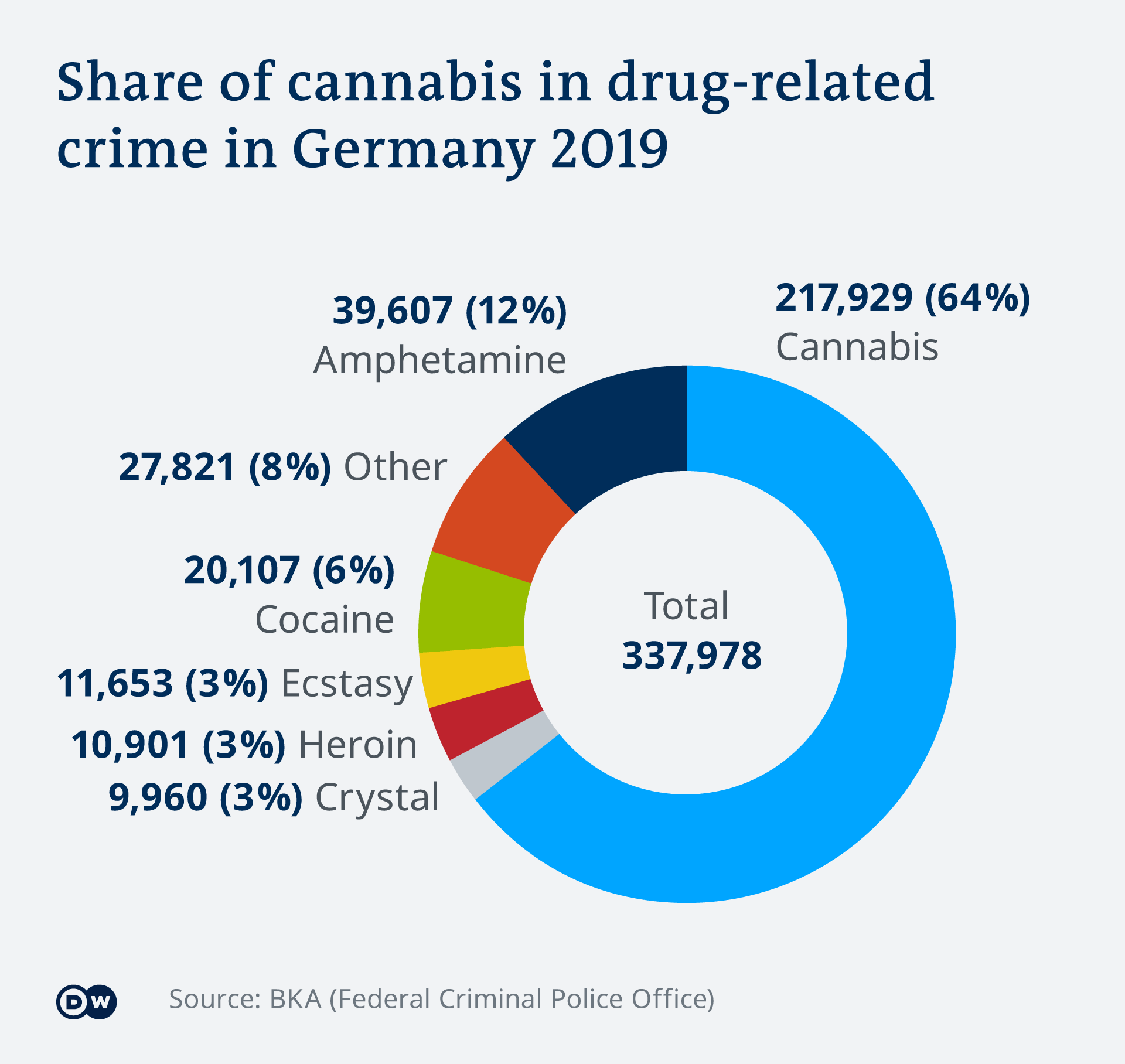Image showing the share of cannabis in drug related crime to be very high