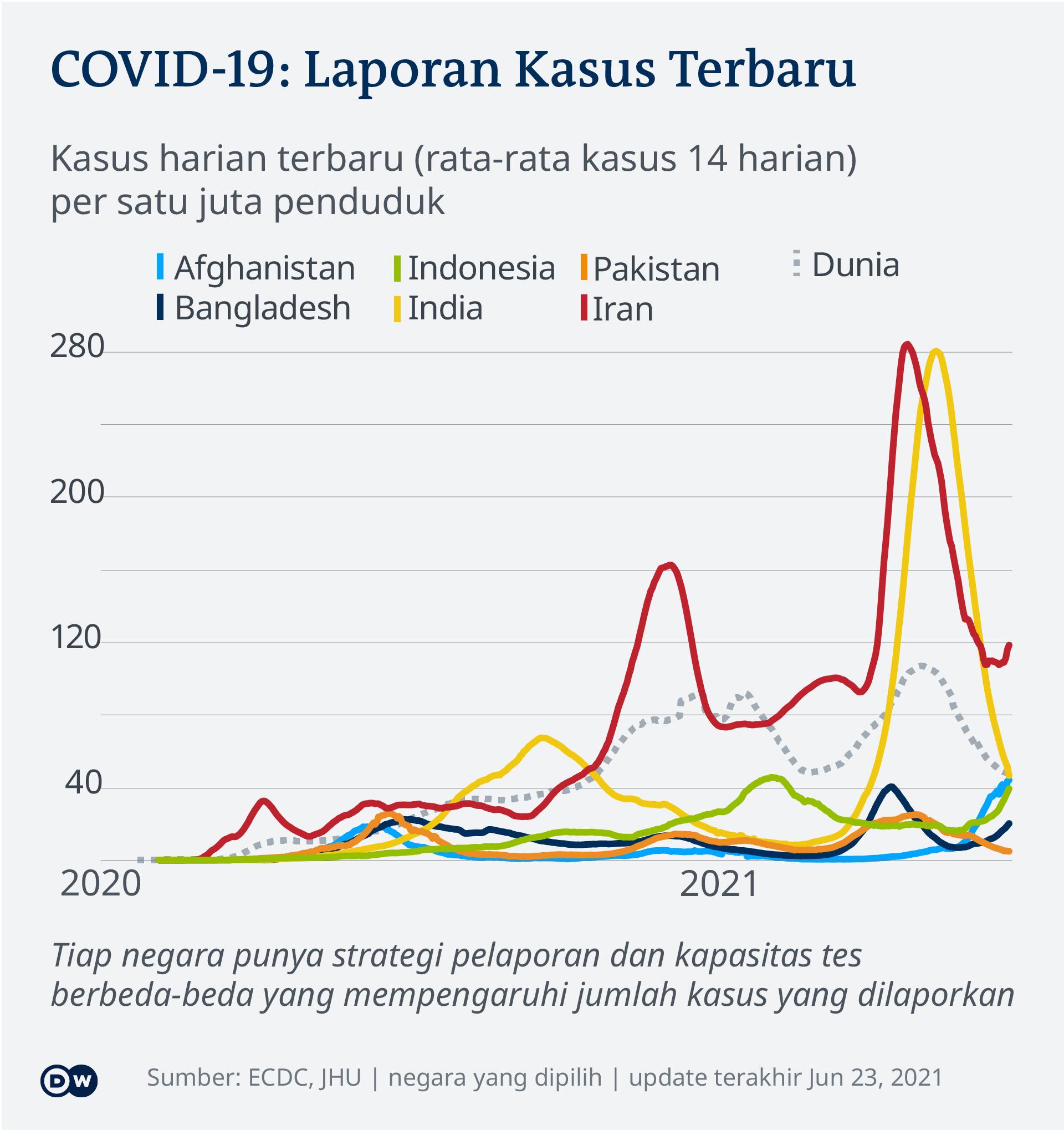 Data kasus harian terbaru COVID-19 di beberapa negara Asia tiap satu juta penduduk