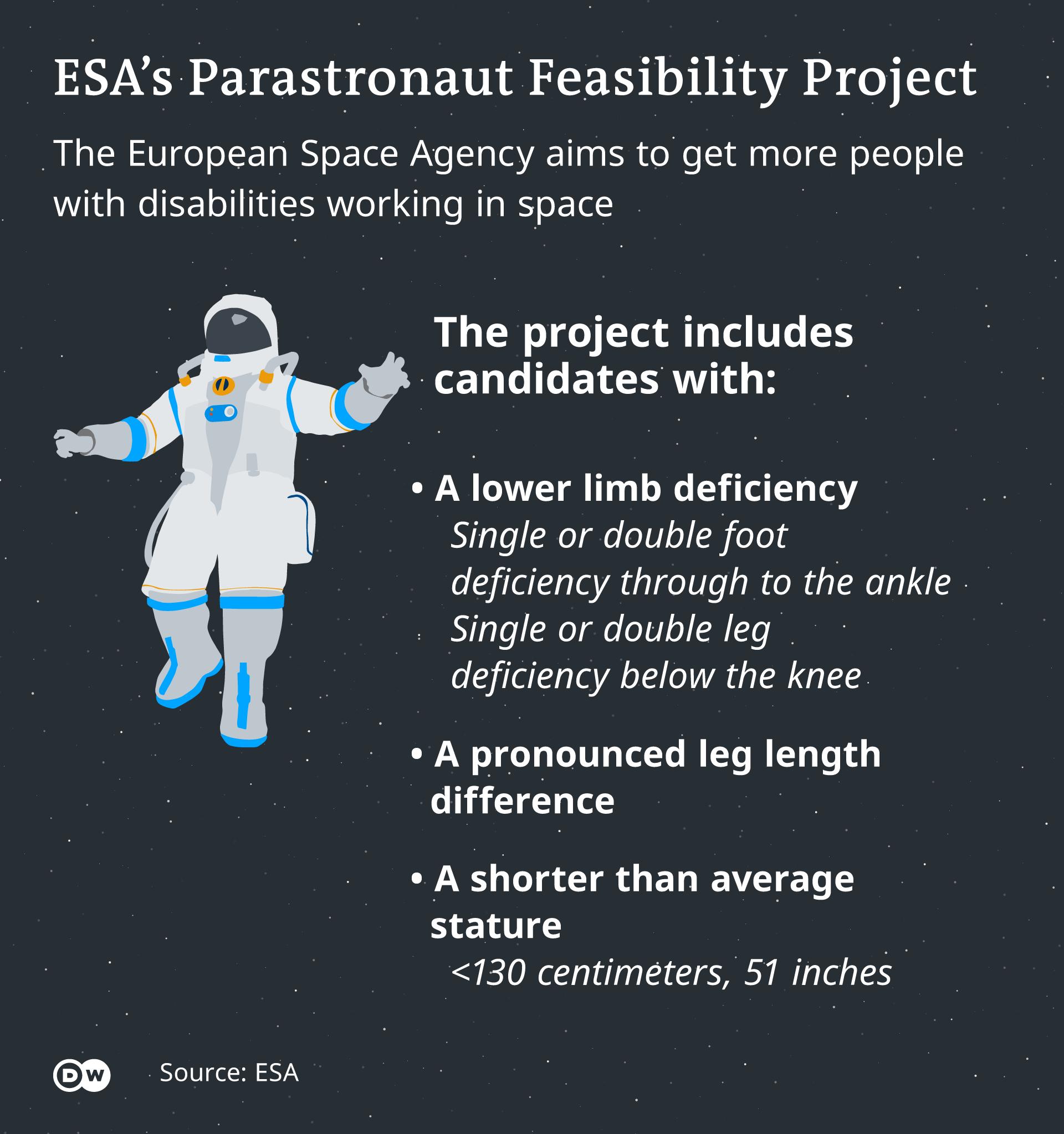 Infografik Criteria for ESA's Parastronaut EN