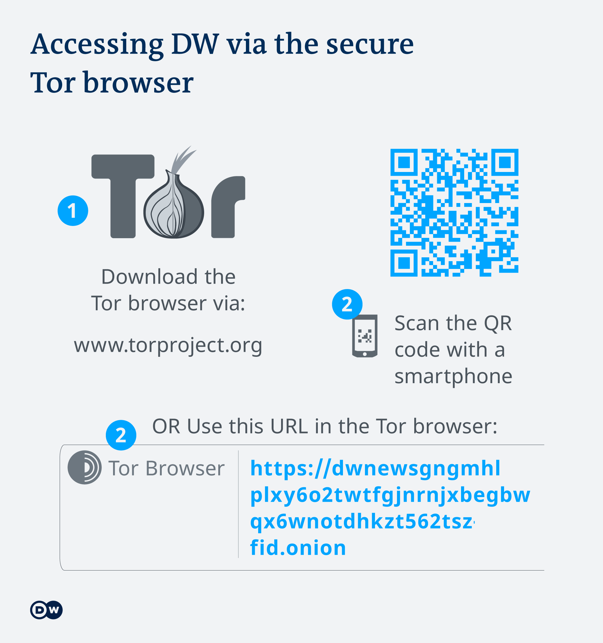 Infographic explaining how to access DW via the secure Tor browser