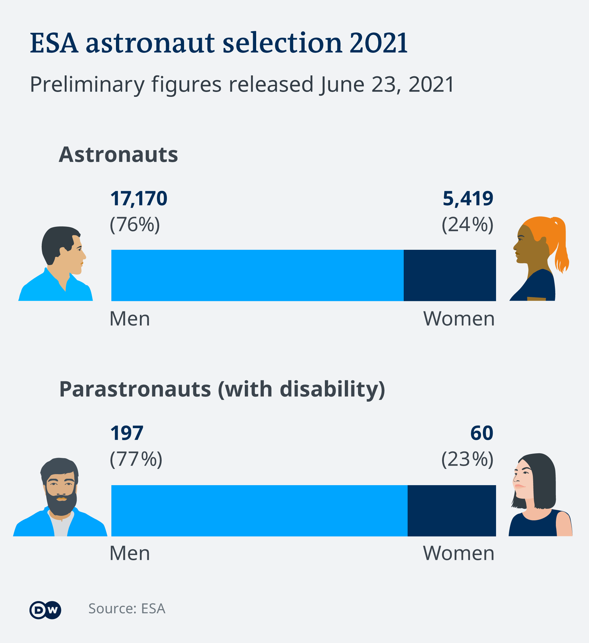 Infographic illustrating the number of men, women and people with disabilities who have applied to join ESA's astronaut corps EN