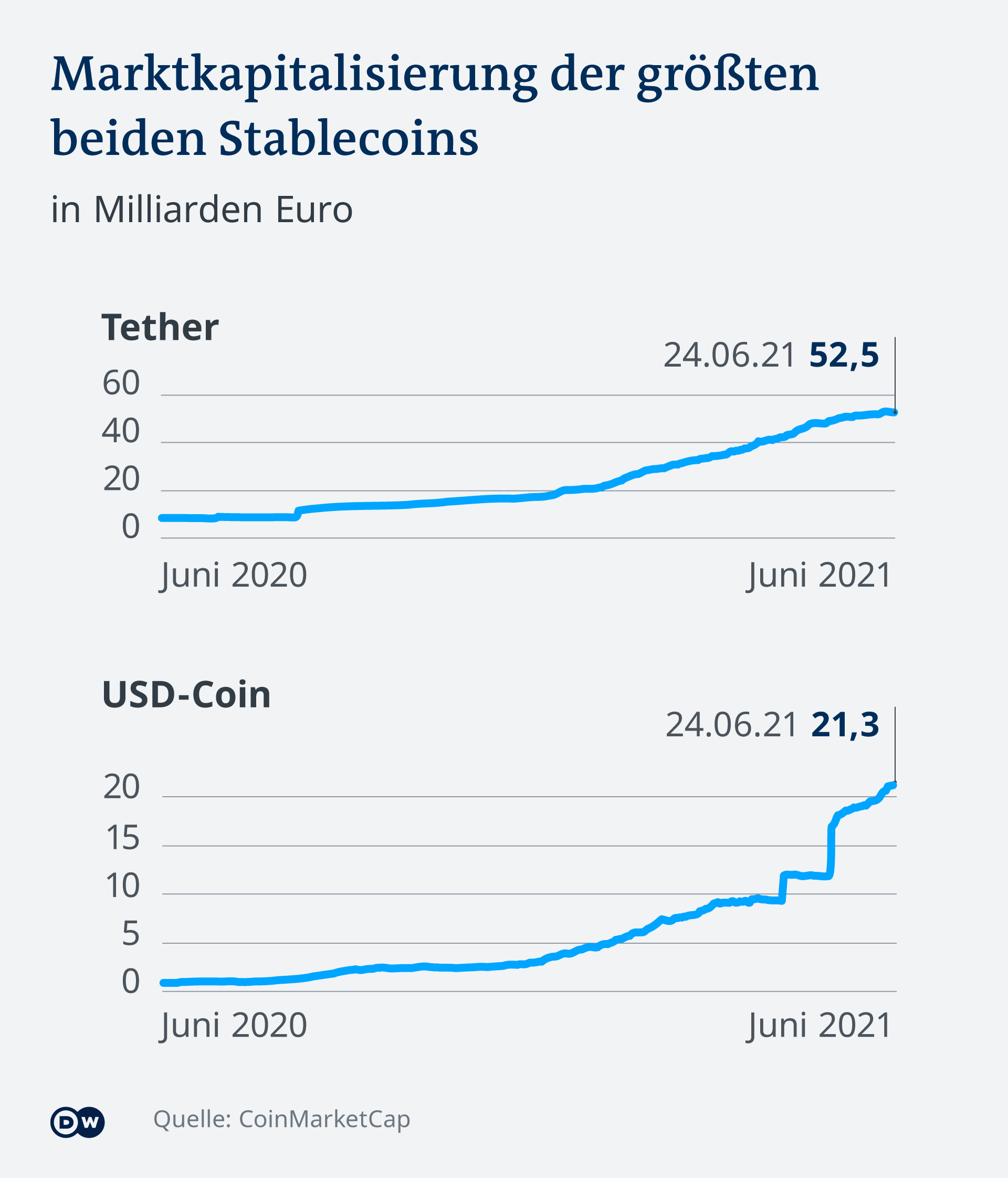 Was ist Ether-Bitcoin