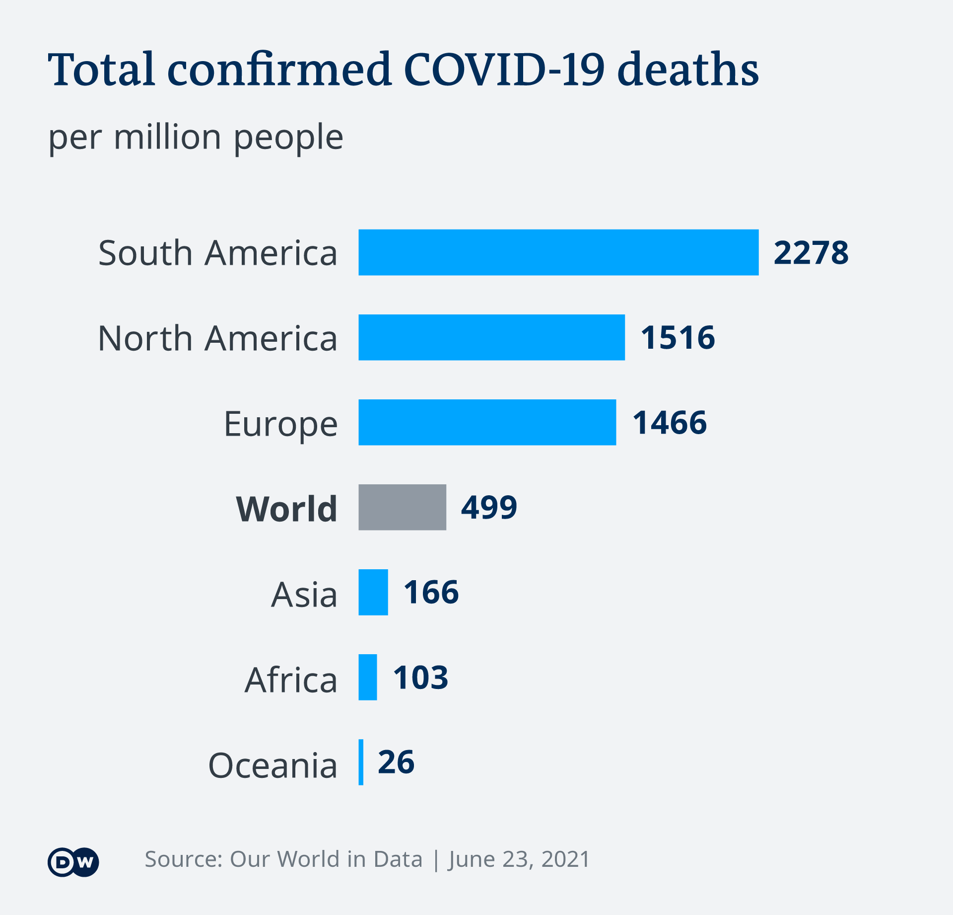 An infographic showing COVID-19 deaths per million population across regions