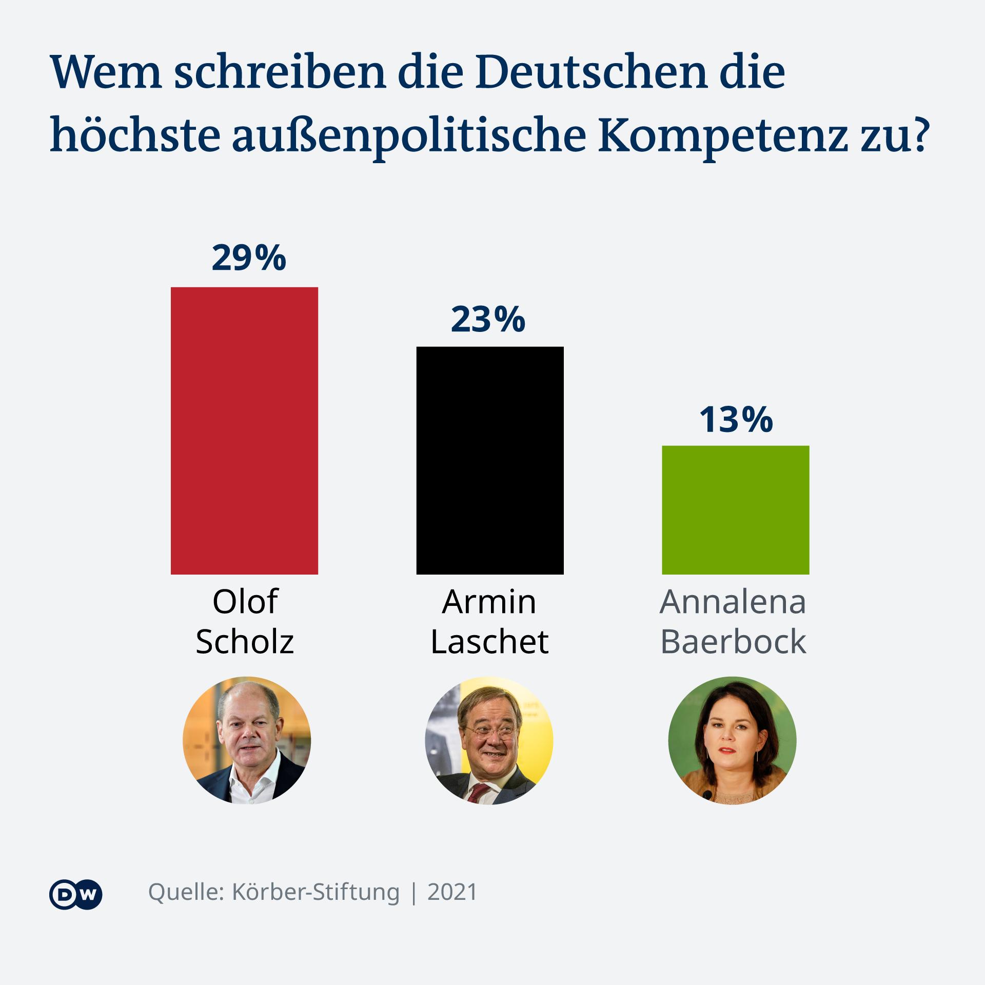 Ko od kandidata, prema Nemcima, ima najviše spoljnopolitičkog iskustva