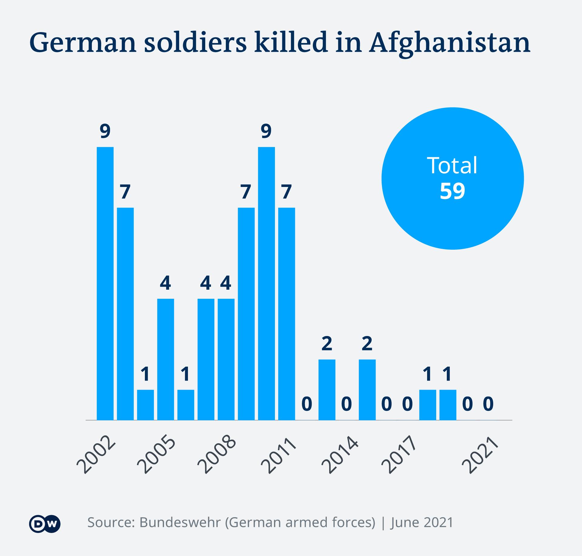 Infografika: Broj poginulih njemačkih vojnika u Afganistanu po godinama