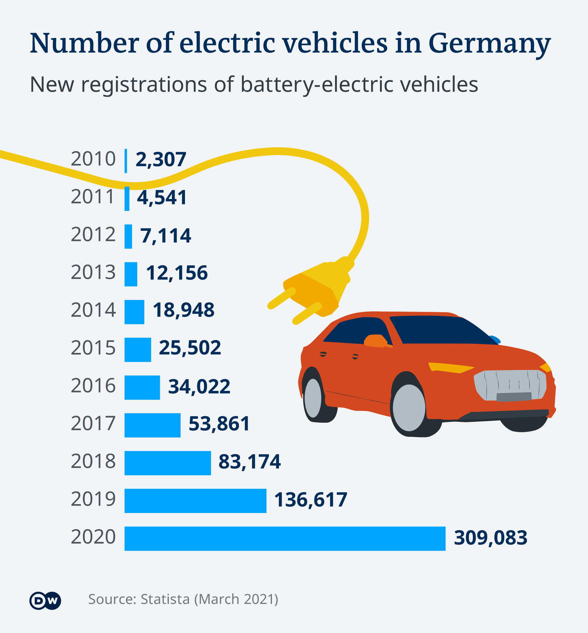 Number of newly registered battery-electric vehicles in Germany