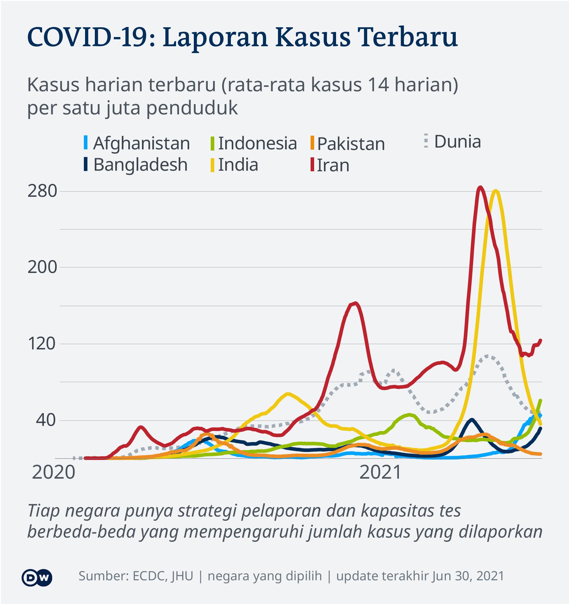 Data kasus harian terbaru COVID-19 di beberapa negara Asia tiap satu juta penduduk.