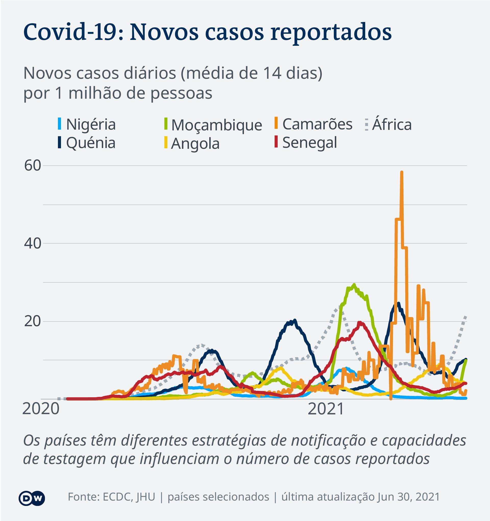 Data visualization COVID-19 New Cases Per Capita – 2021-06-30 – Africa - Portuguese (Africa)