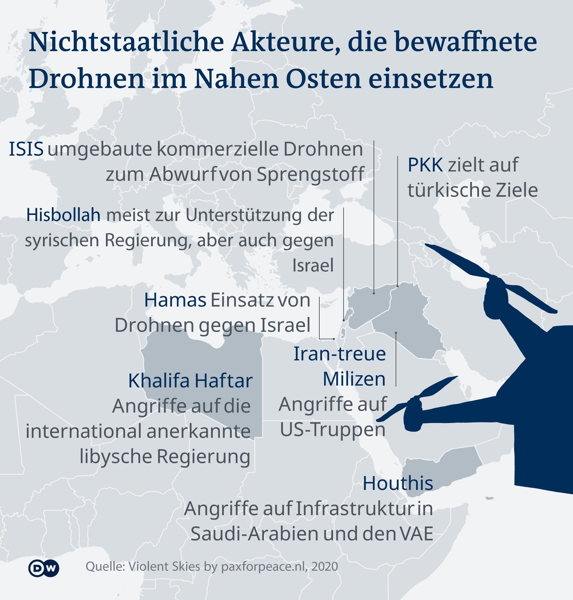 Infografik Nichtstaatliche Akteure, die bewaffnete Drohnen im Nahen Osten einsetzen DE