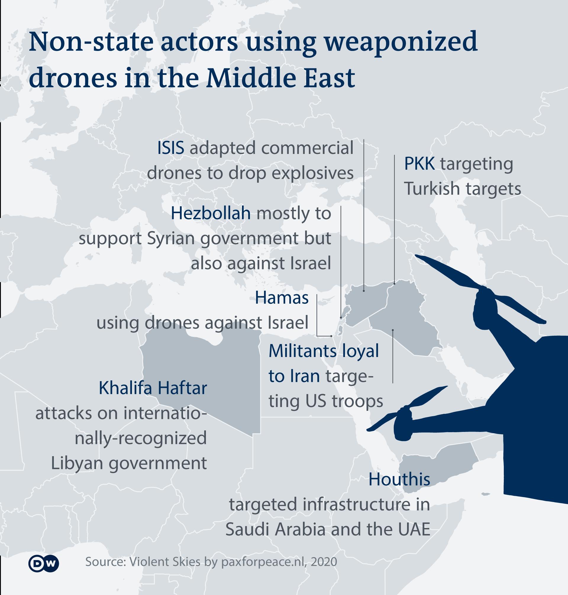 Grafik aktor non negara yang menggunakan drone dalam konflik di Timur Tengah