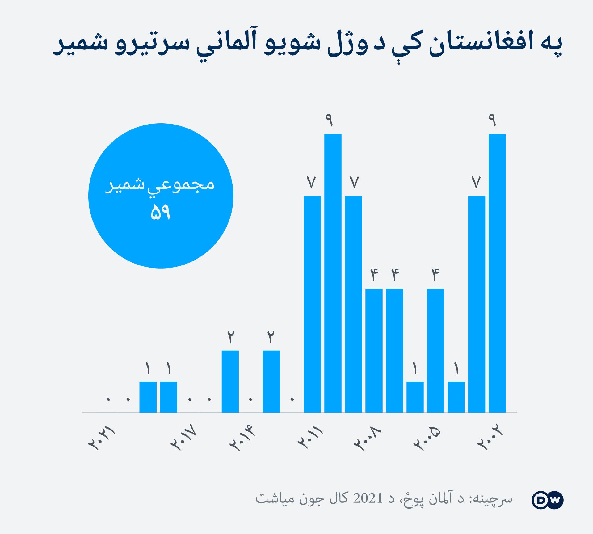 Infografik Afghanistan Bundeswehr gestorbene Soldaten PS