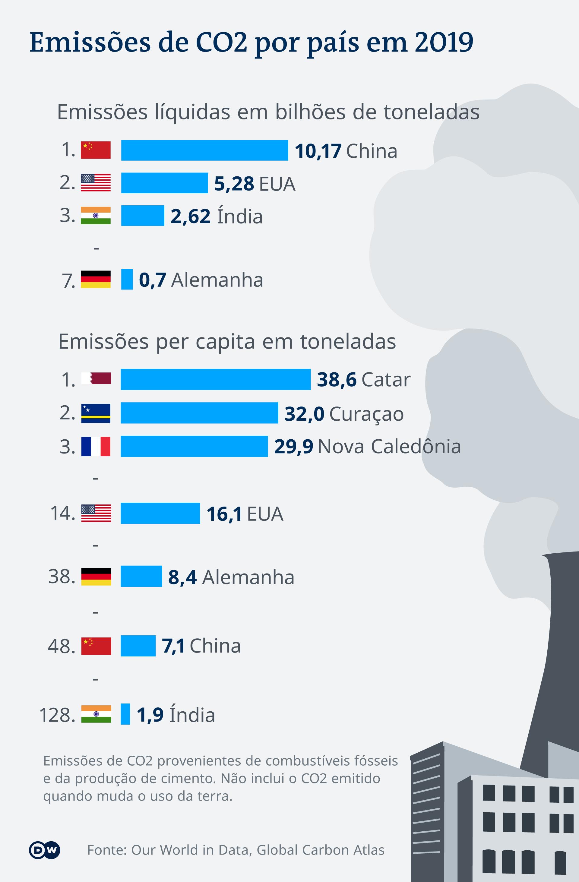 Emissões de CO2 por país em 2019