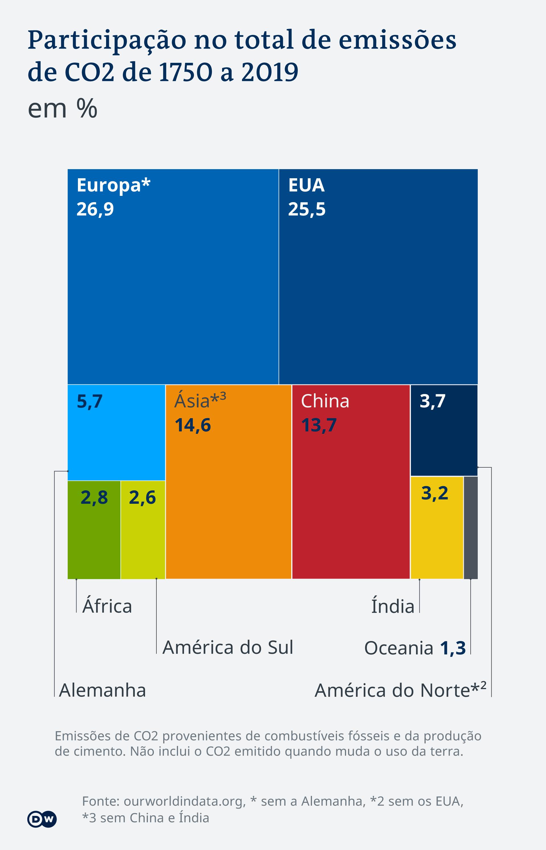 Total de emissões de CO2 por país entre 1750 e 2019