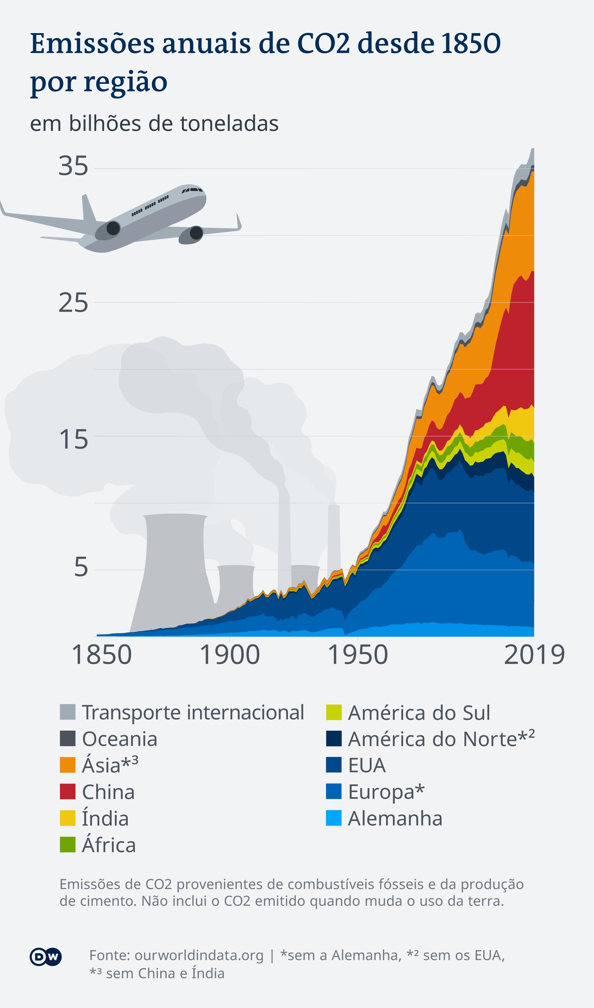 Gráfico sobre as emissões anuais de CO2 por país