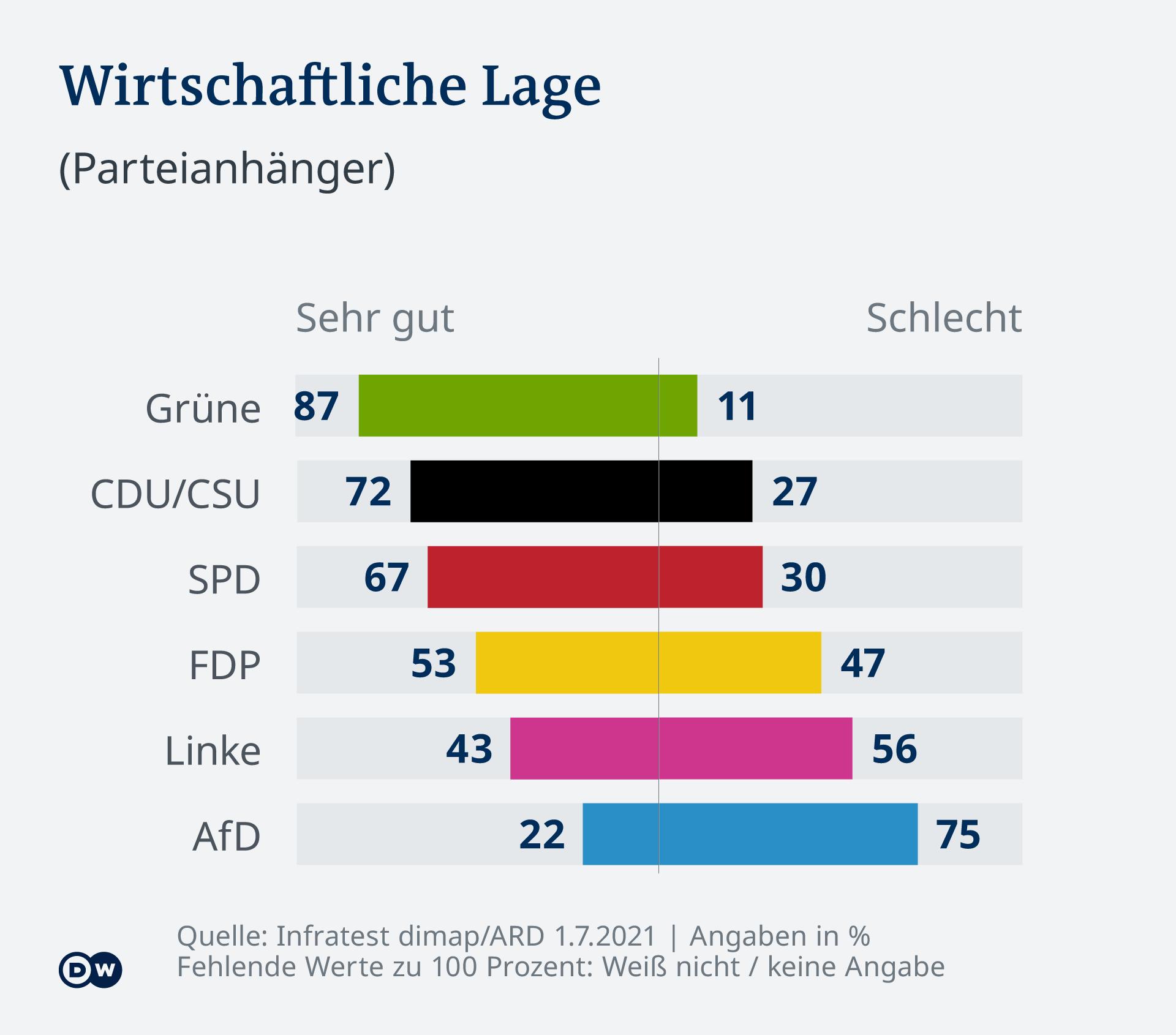 Kako građani Nemačke ocenjuju ekonomsku situaciju u zaisnosti od toga za koju stranku glasaju (levo: veoma dobro, desno: loše)