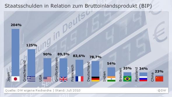 Dugovi pojedinih država u odnosu na bruto društveni proizvod