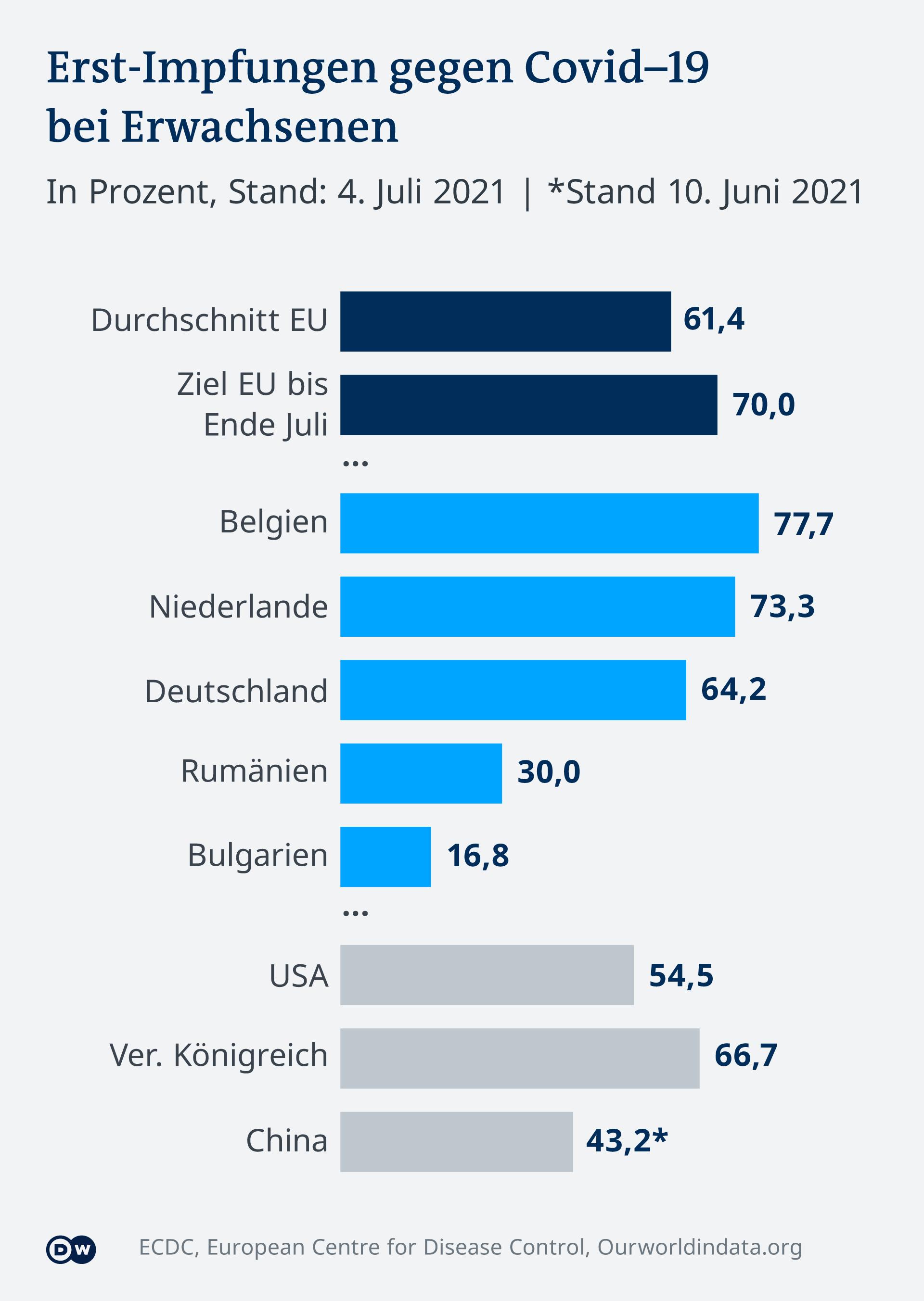 Infografik Erst-Impfungen Vergleich EU DE