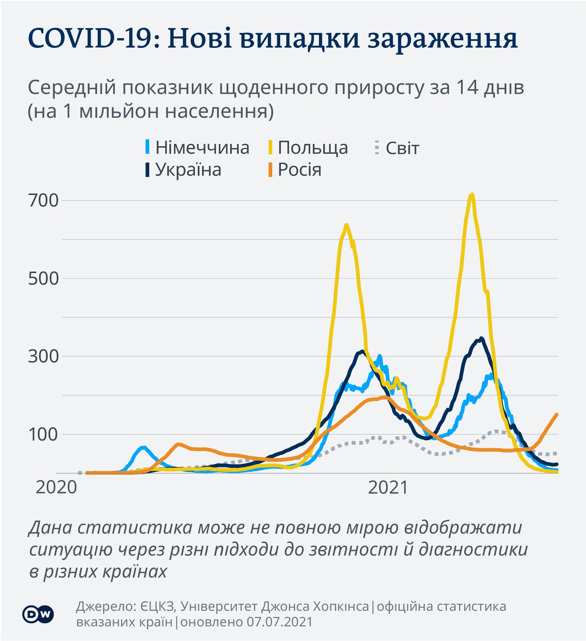 Коронавірус в Україні, Польщі, ФРН і Росії: динаміка зараження станом на 7 липня (інфографіка)