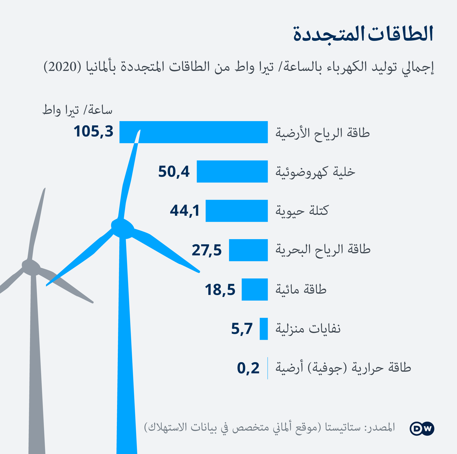 Infografik Erneuerbare Energien AR