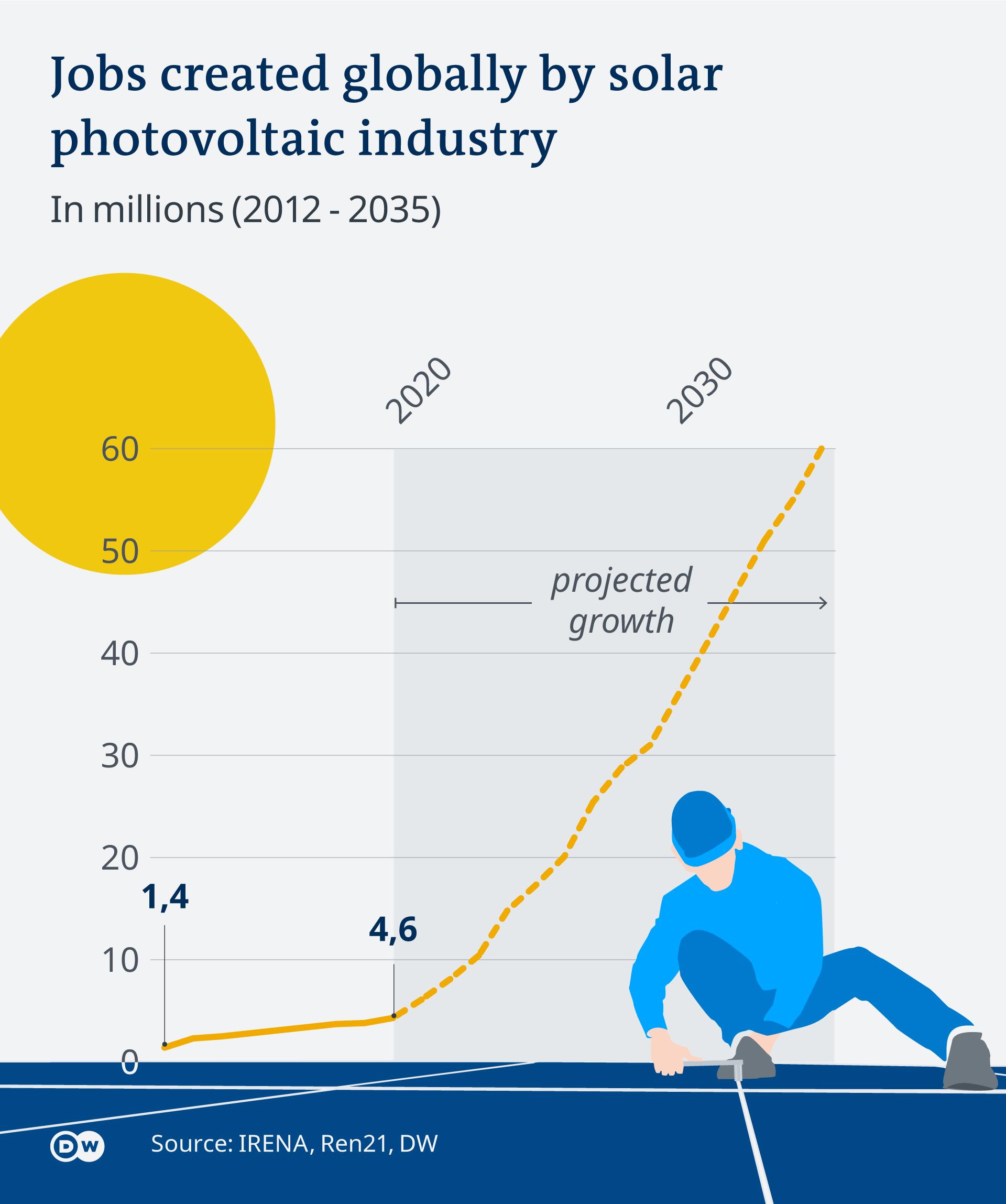 Infografik Photovoltaik wird globaler Jobmotor EN