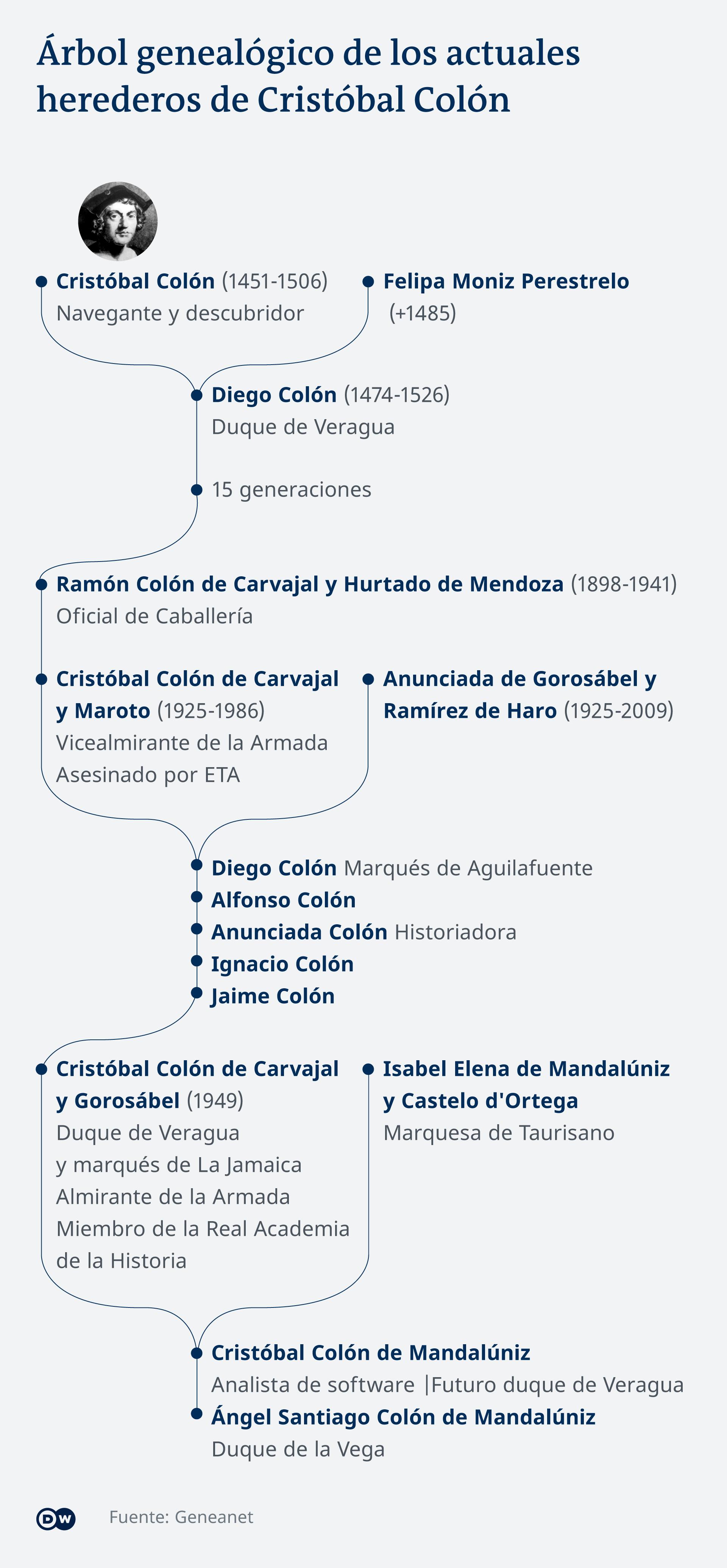 Infografik Stammbaum Cristobal Colon ES