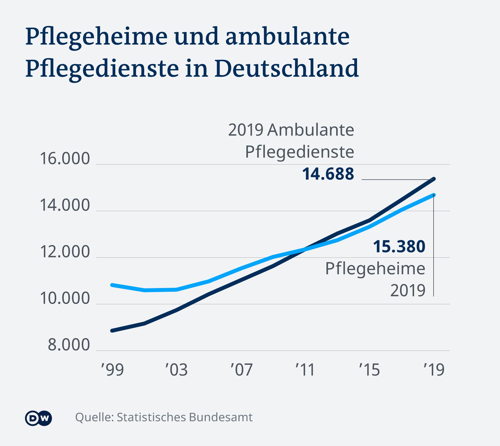 Infografik Pflegeheime und ambulante Pflegedienste in Deutschland DE