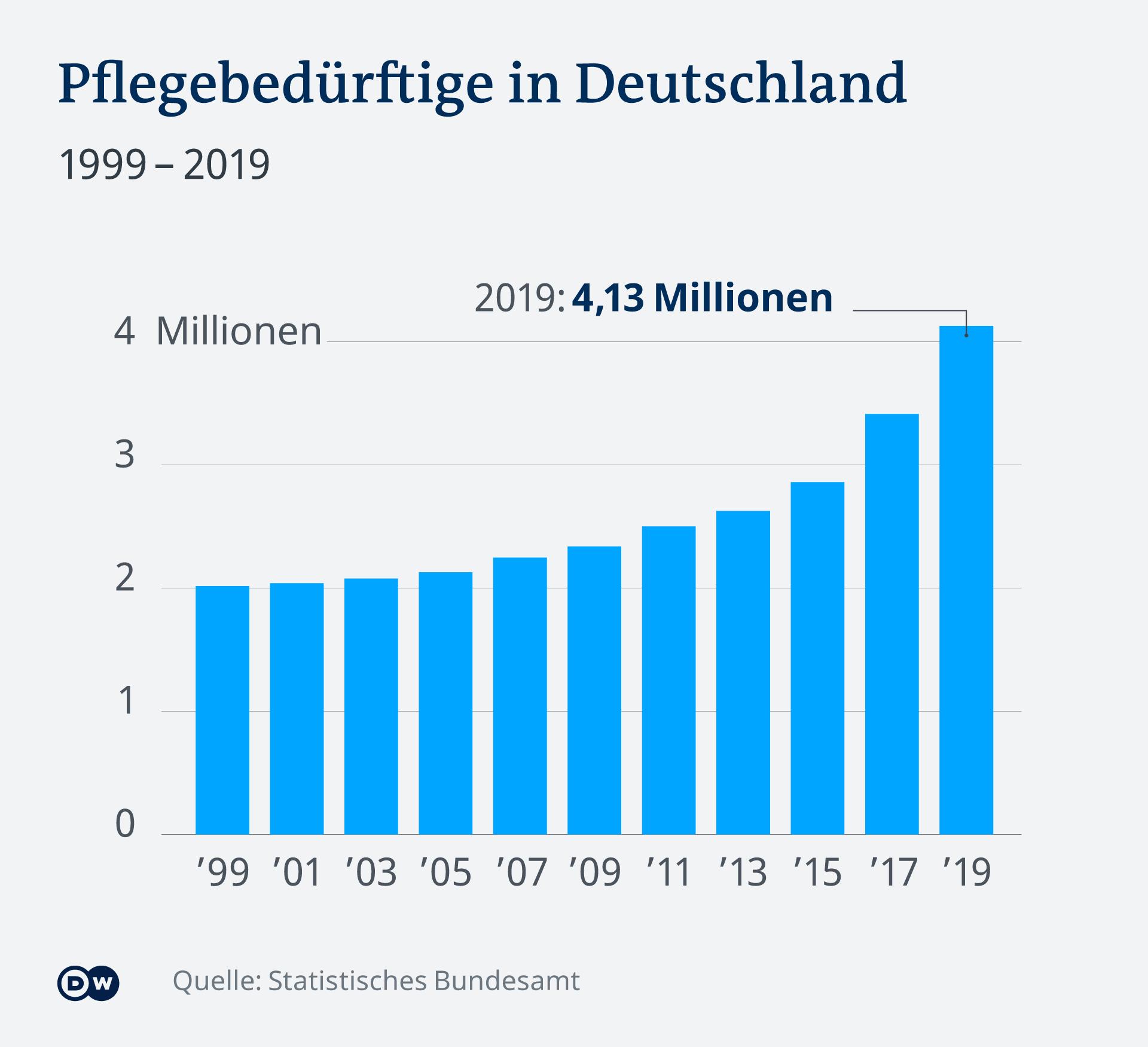 Infografik Pflegebedürftige in Deutschland 1999 - 2019 DE