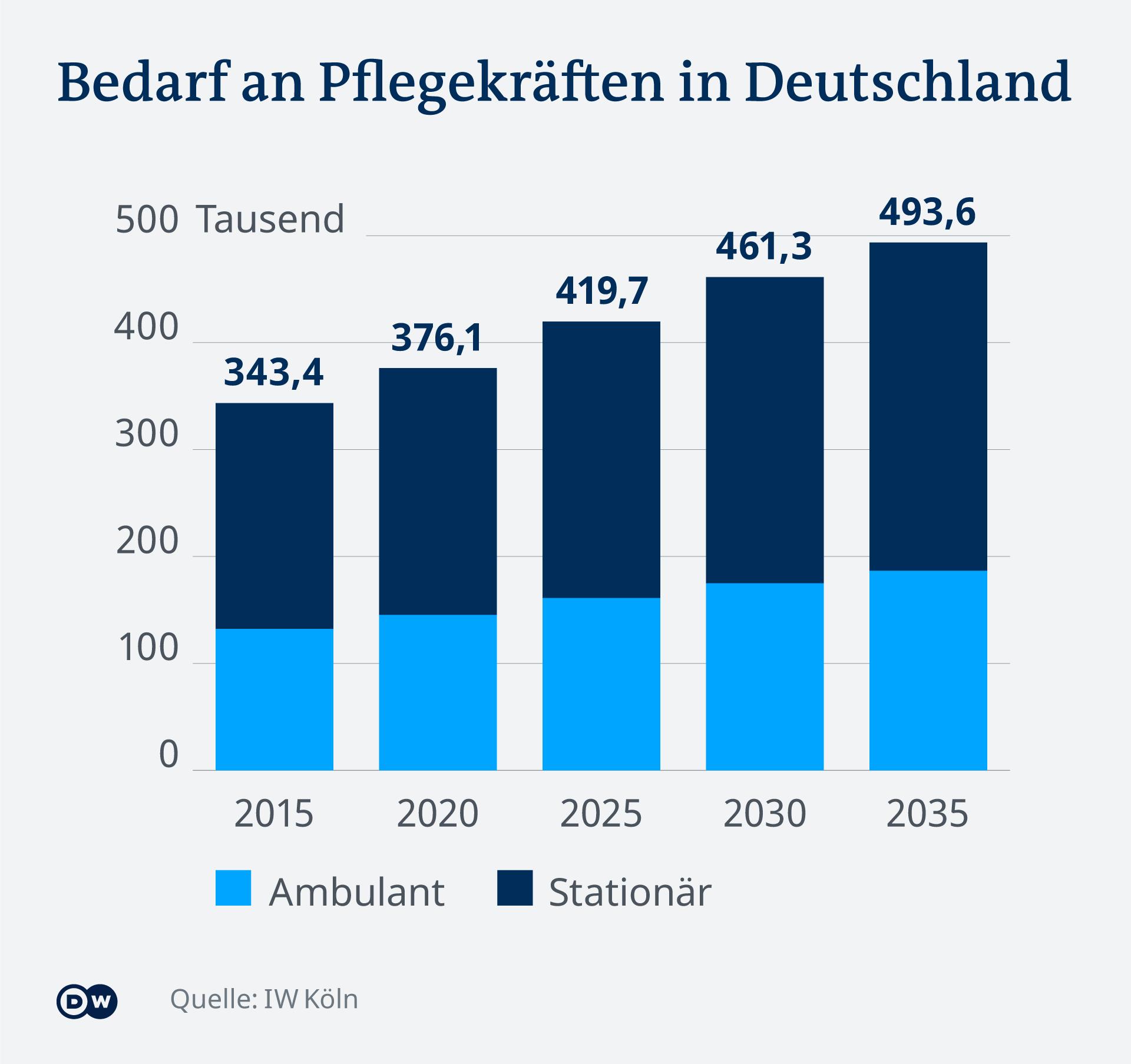 Procjene potrebe za njegovateljima u Njemačkoj