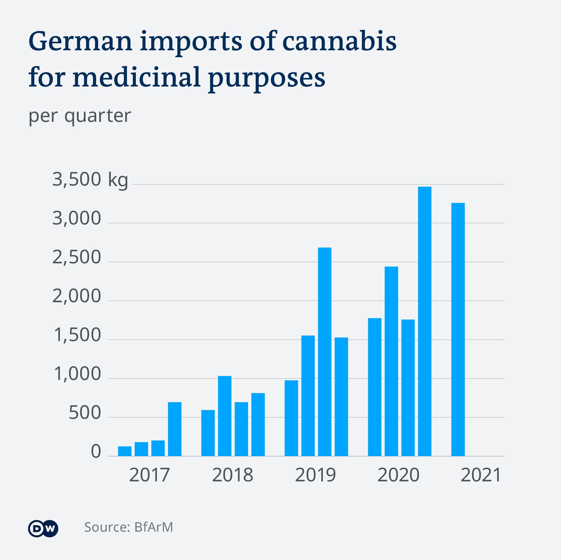 German cannabis imports 2017-2021