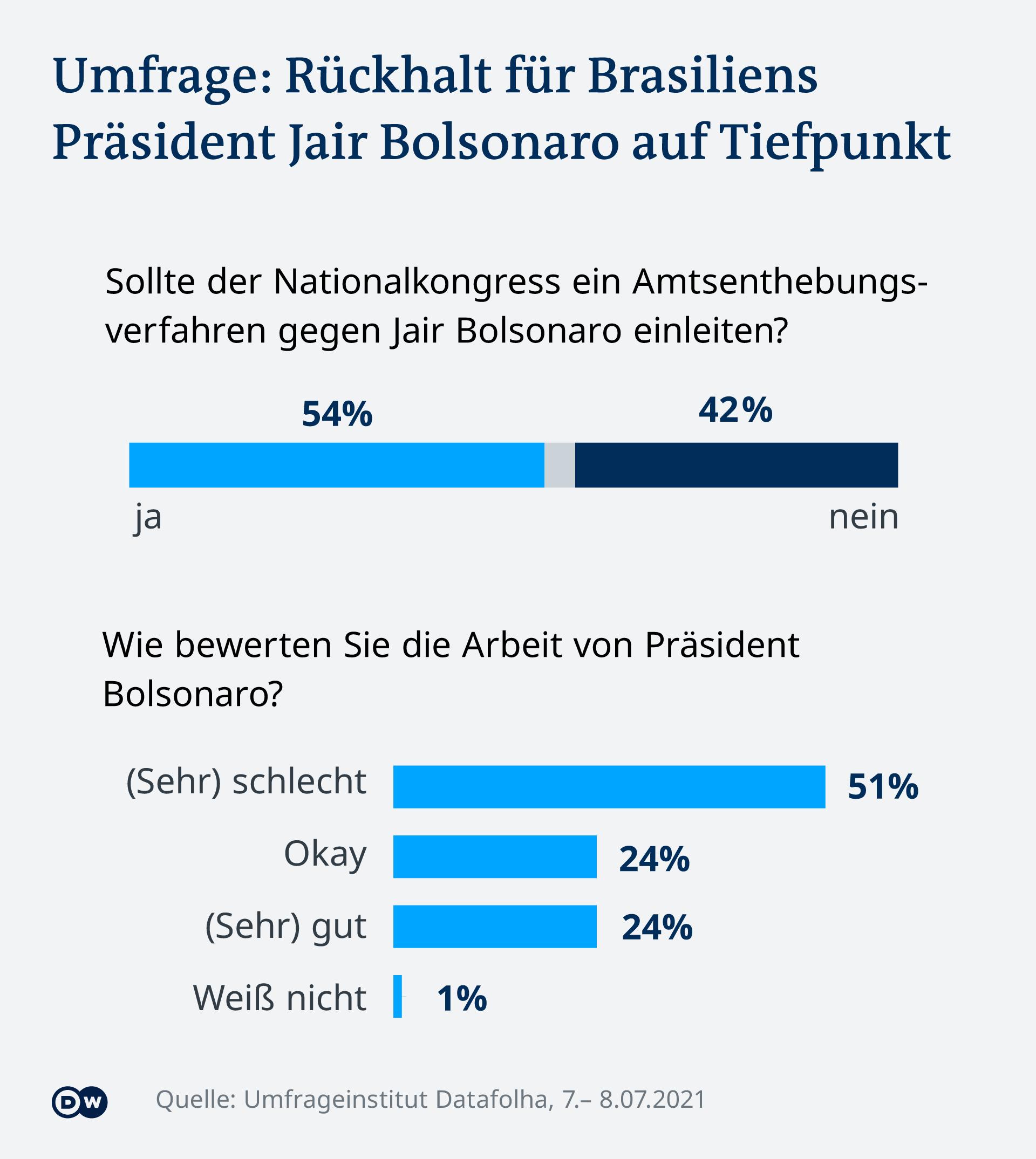 Infografik Umfrage Bolsonaro DE