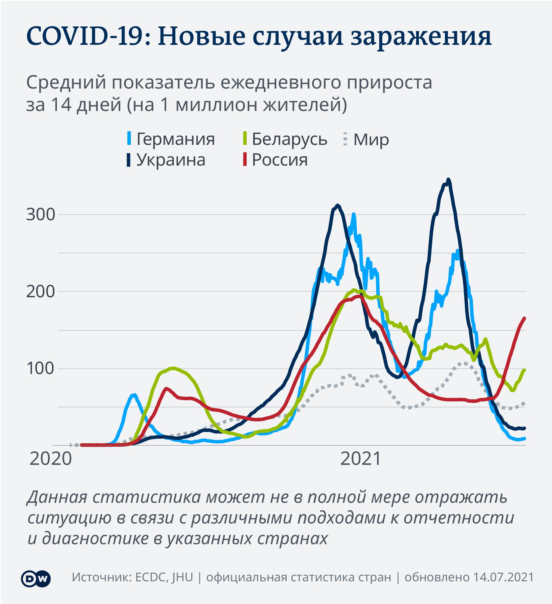Новые случаи заражения коронавирусом за 14 дней на 1 млн жителей Германии, России, Беларуси, Украины, мира