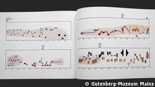 Ausstellung Noten für die Welt im Gutenberg-Museum Mainz. 14.7.2021 Györki Ligeti, Artikulation, Partitur, 1984, Schott-Verlag Mainz.