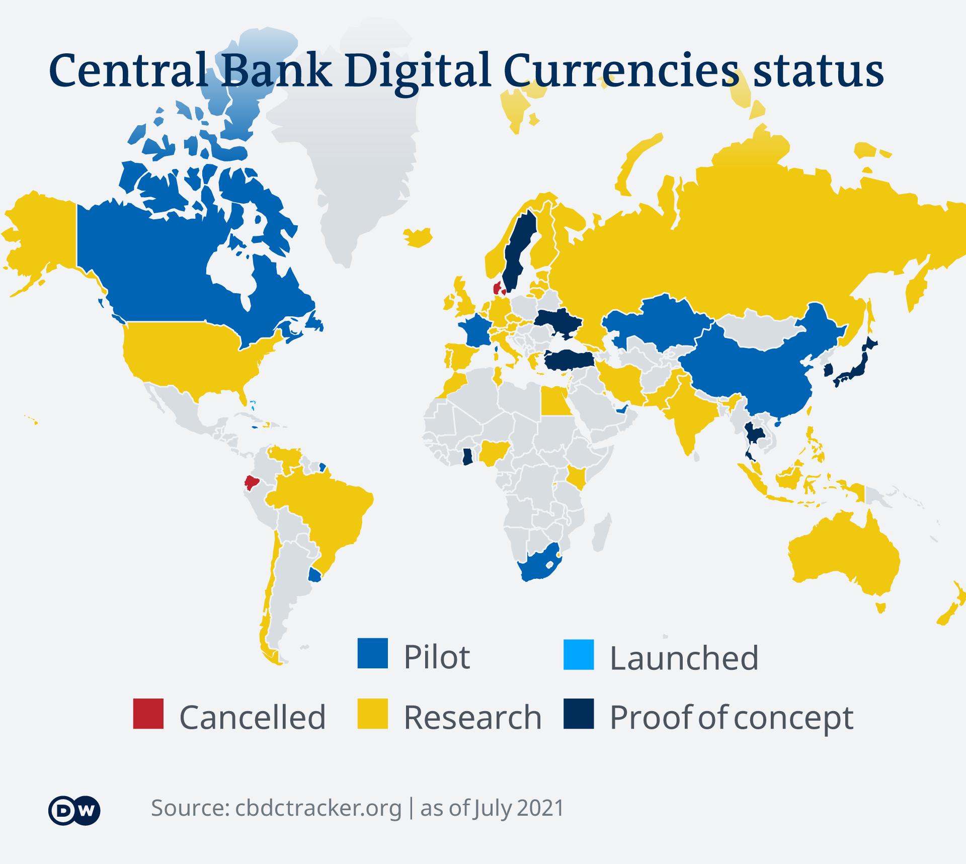 Status penjajakan mata uang digital