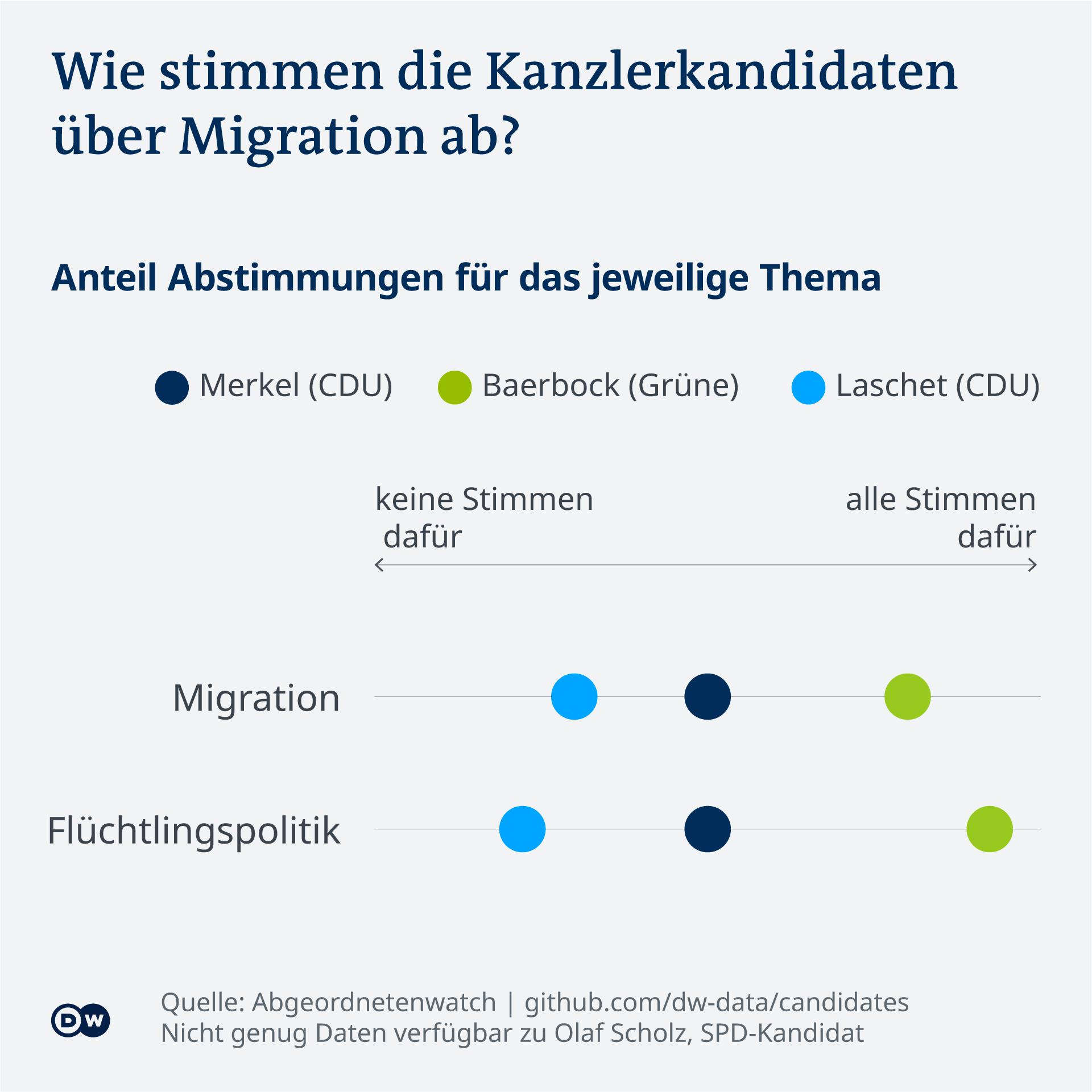 Datenvisualisierung Bundestagswahl Kandidierendenvergleich Abstimmungen Bundestag Migration