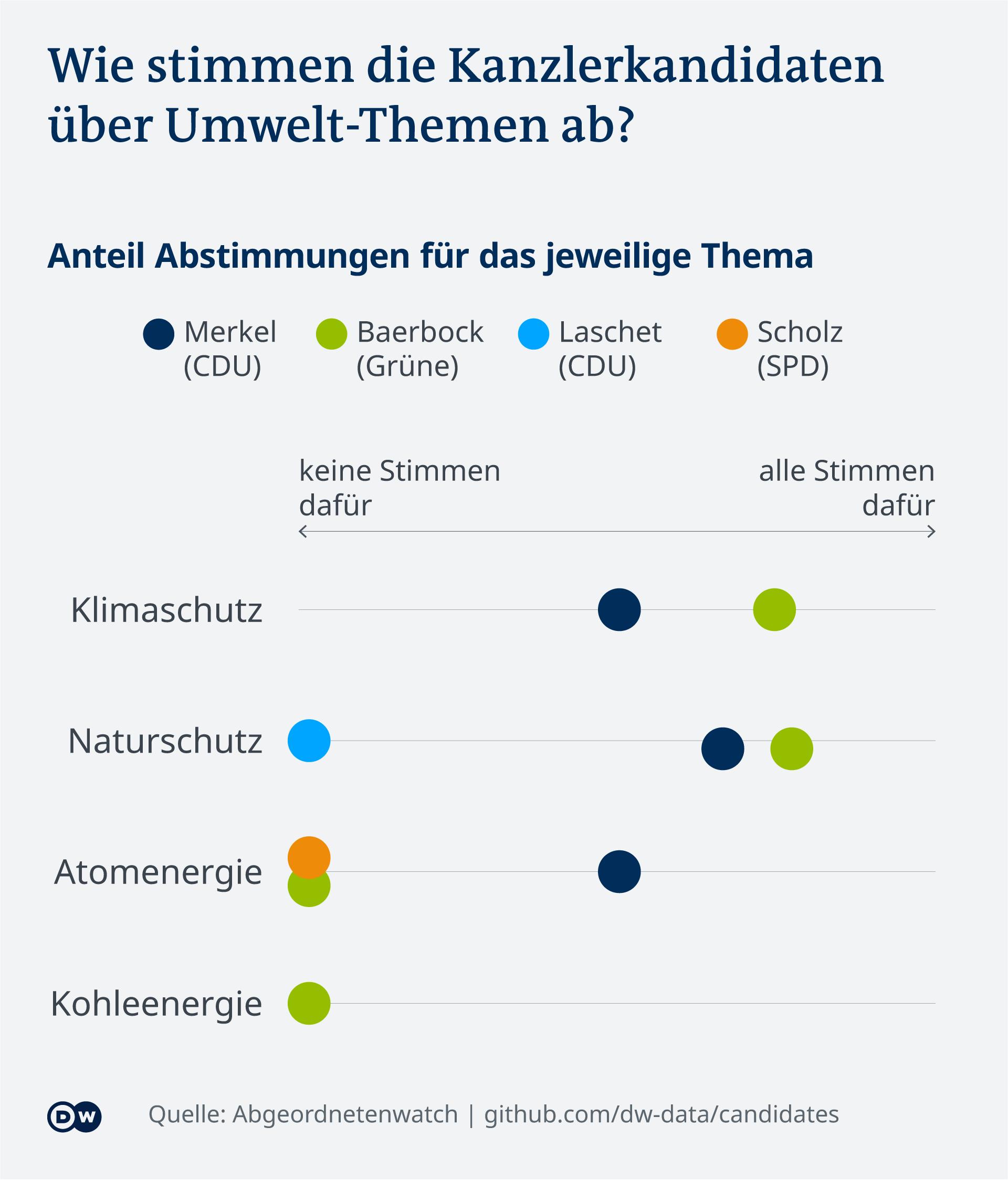 Datenvisualisierung Bundestagswahl Kandidierendenvergleich Abstimmungen Bundestag Umwelt