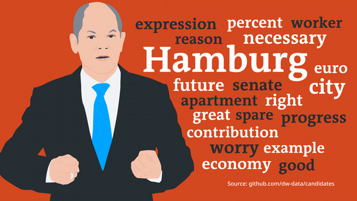 Data visualization Germany chancellor candidate comparison speeches Scholz