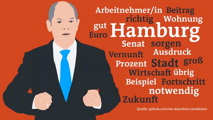 Word Cloud Datenvisualisierung Bundestagswahl Reden Bundestag Scholz