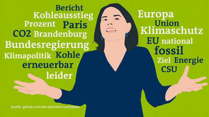 Datenvisualisierung Word Cloud Reden Bundestag Baerbock