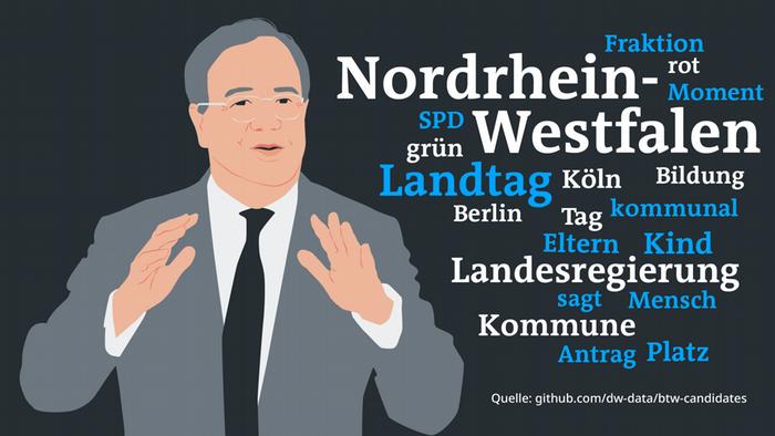 Word Cloud Datenvisualisierung Reden Bundestag Laschet