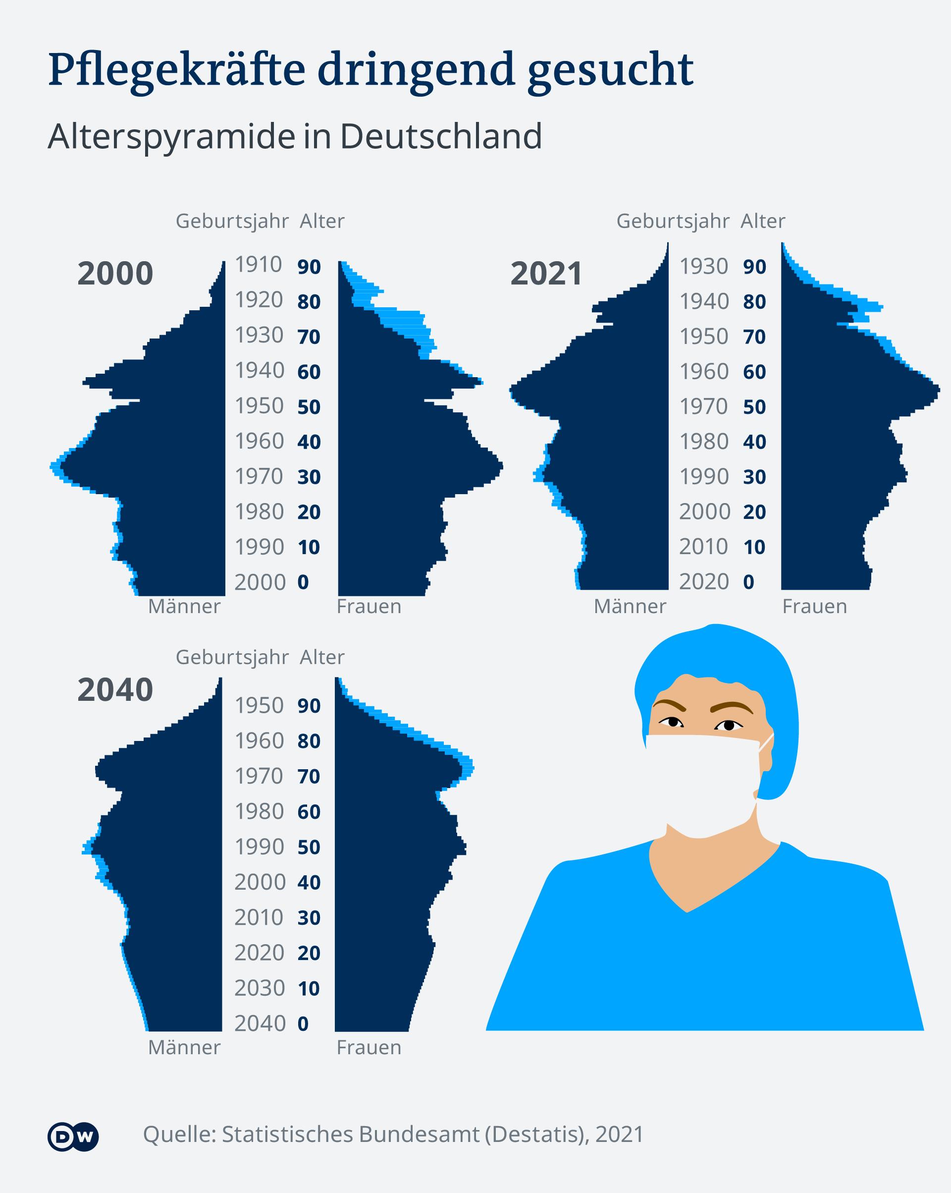 Infografik Pflegekräfte dringend gesucht Alterspyramide in Deutschland DE
