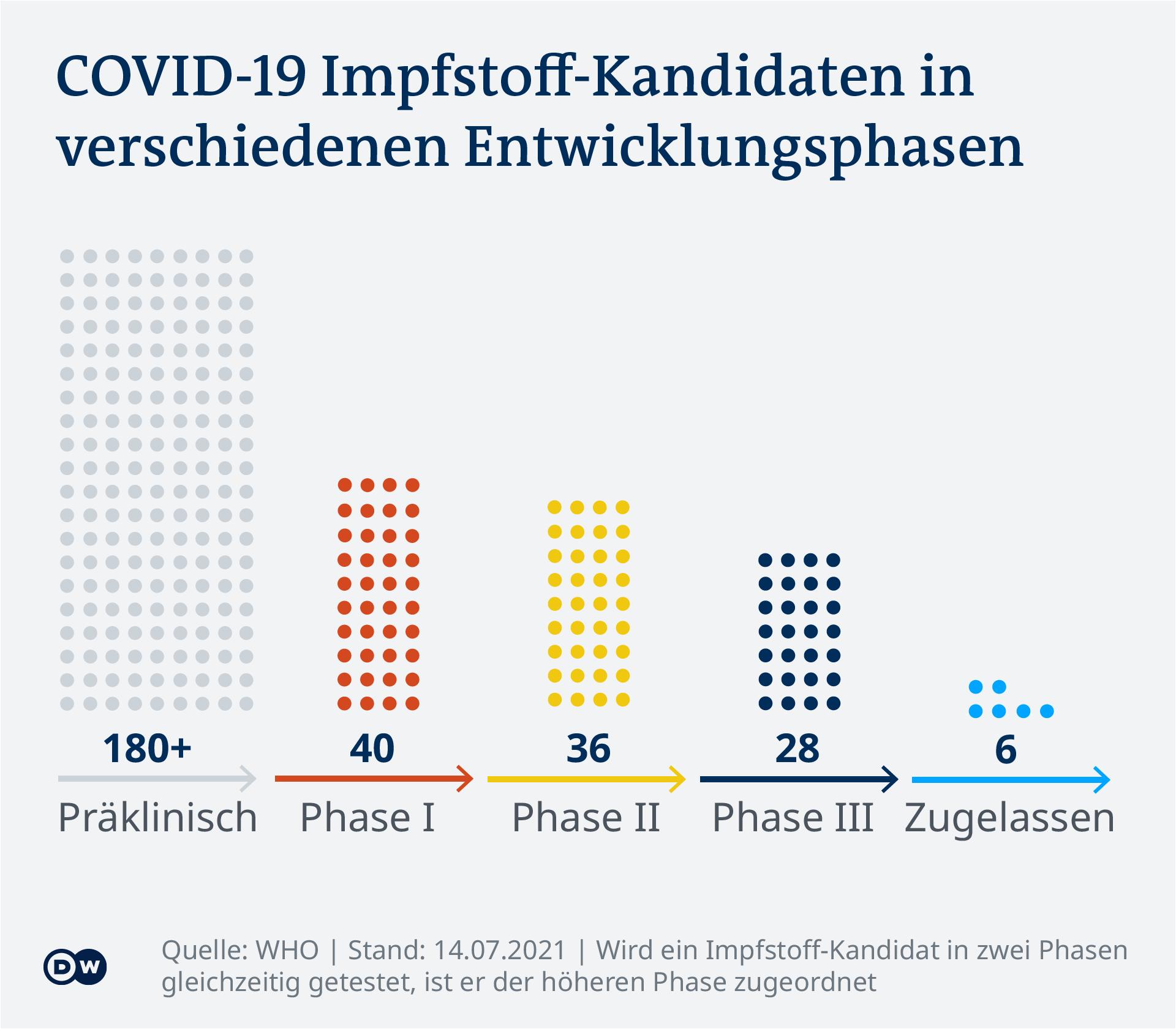 Datenvisualisierung - COVID-19 Impf-Tracker - Impfstoffe nach Entwicklungstand - Update 15. Juli 2021