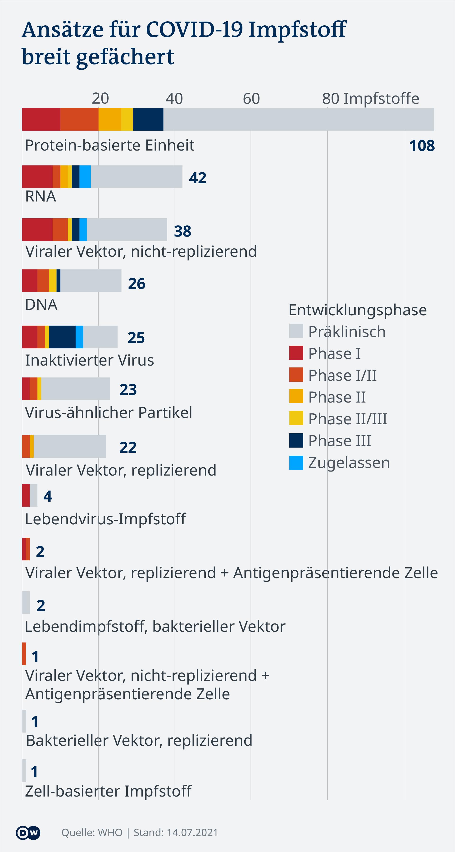 Datenvisualisierung - COVID-19 Impf-Tracker - Impfstoff-Typen - Update 15. Juli 2021