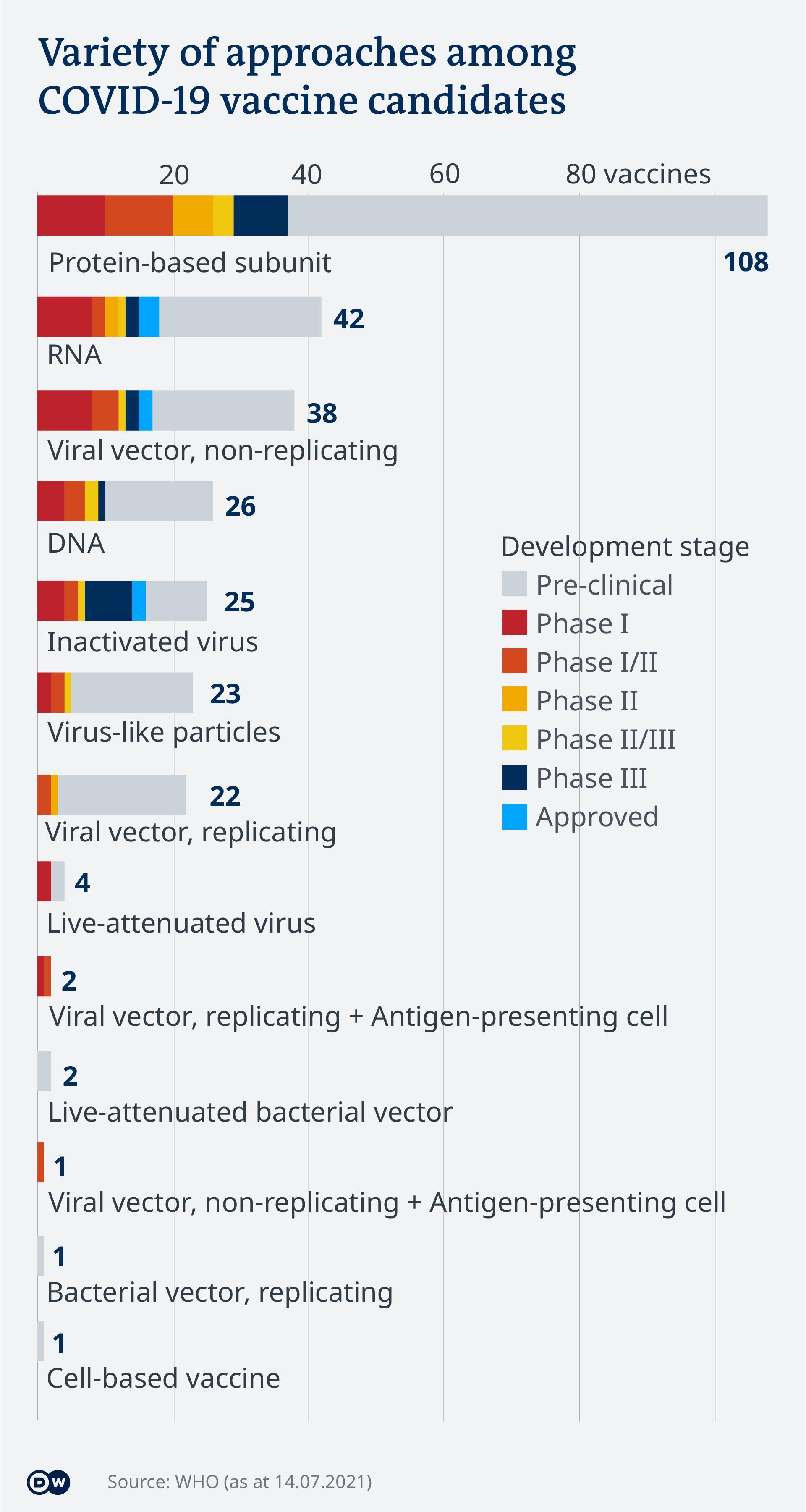Data visualization - COVID-19 vaccine tracker - Types - Update July 15, 2021 - English