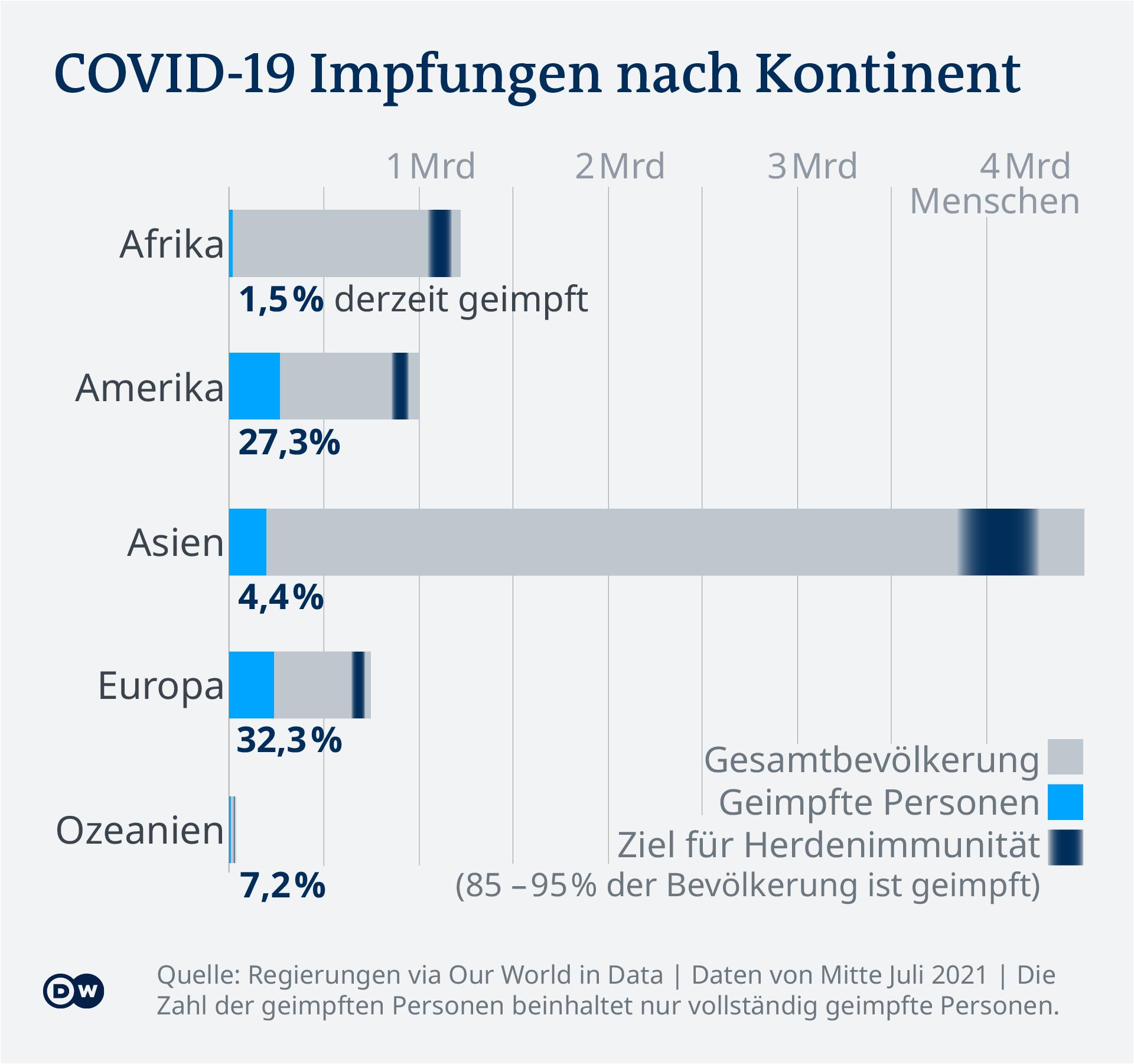 Datenvisualisierung - COVID-19 Impf-Tracker - Impfraten nach Kontinent - Update 15. Juli 2021