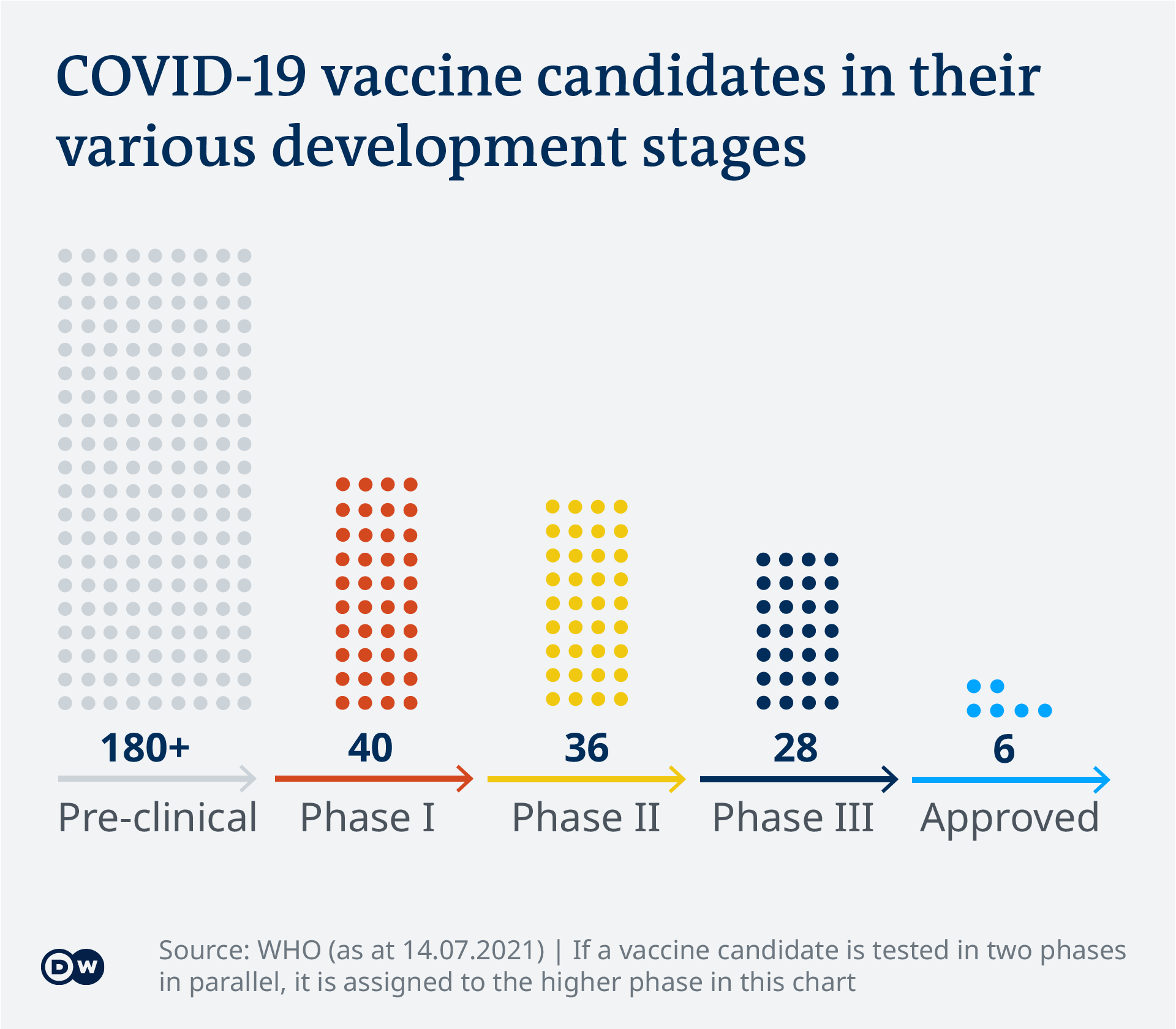 Data visualization - COVID-19 vaccine tracker - Vaccines by development phase - Update July 15, 2021 - English