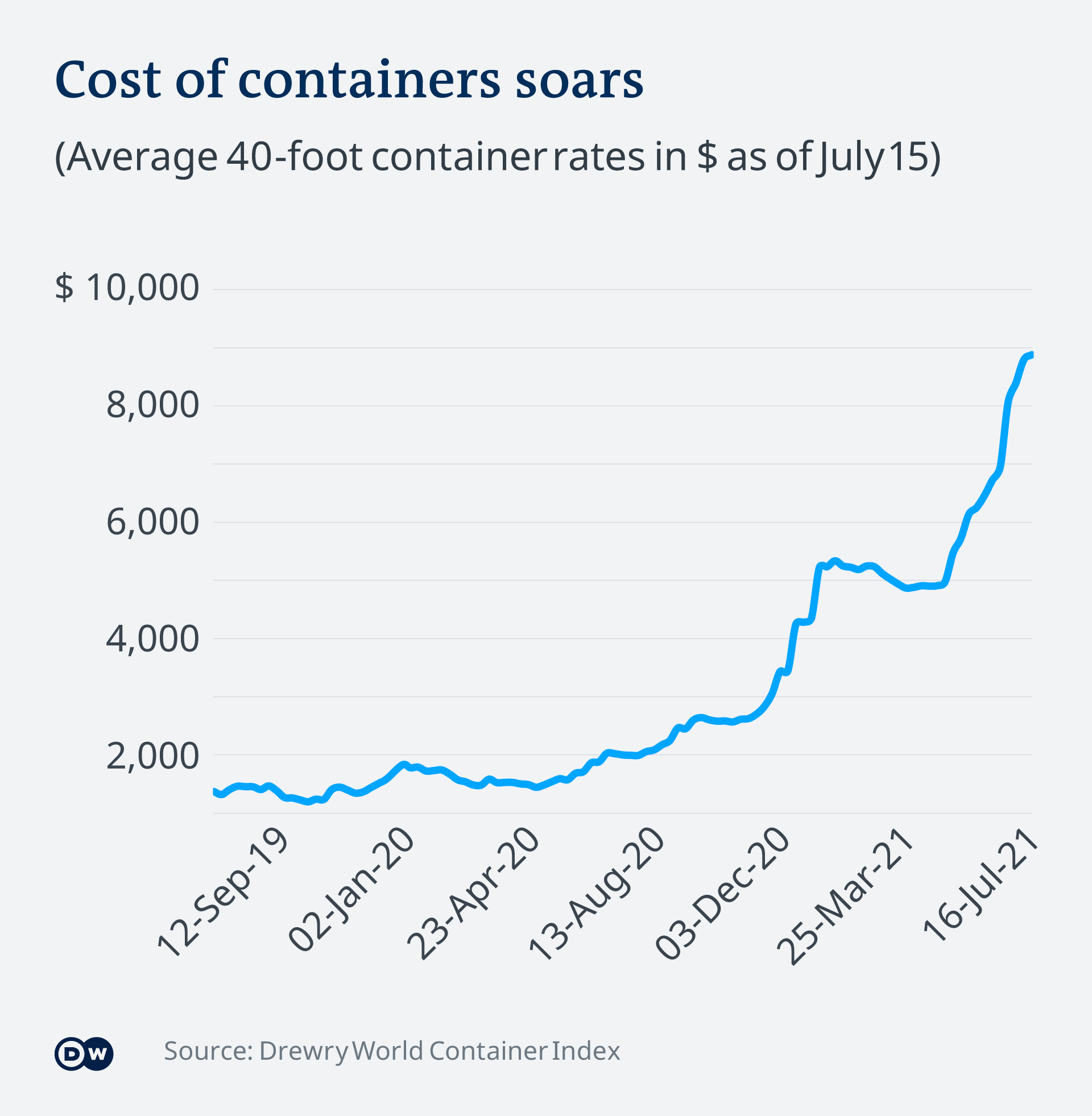 An infographic showing the rise in container prices